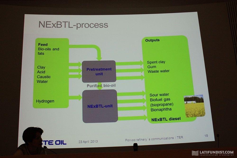 по производству биодизеля