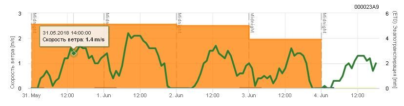 Система дает «добро»: больших порывов ветра не предвидится. Скорость ветра — 1,4 м/с