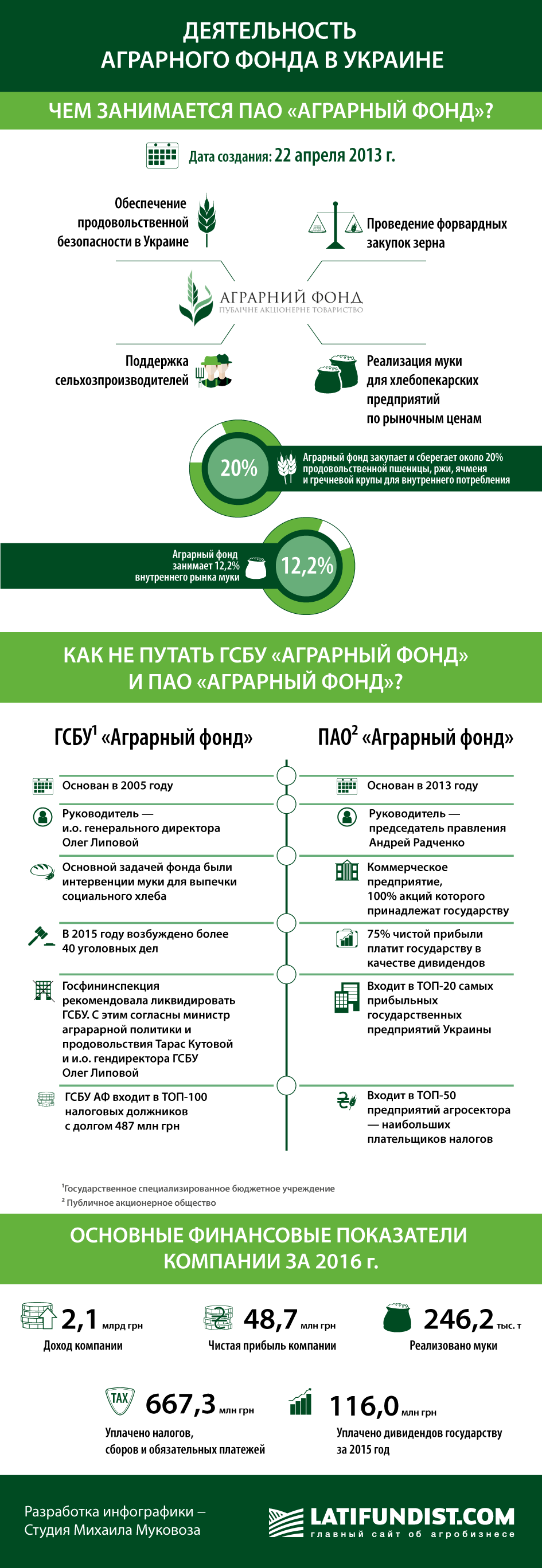 Деятельность Аграрного фонда в Украине