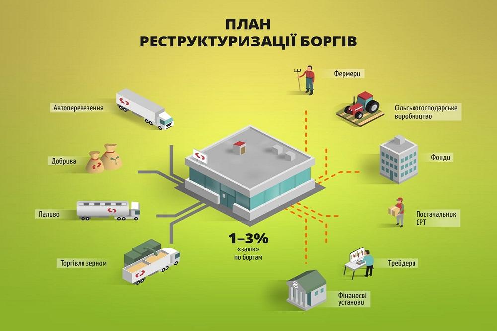 План реструктуризации долгов «Агроинвестгрупп»