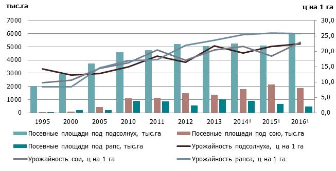 Динамика посевных площадей и урожайности подсолнуха, сои и рапса в Украине  за 1995-2016 гг.