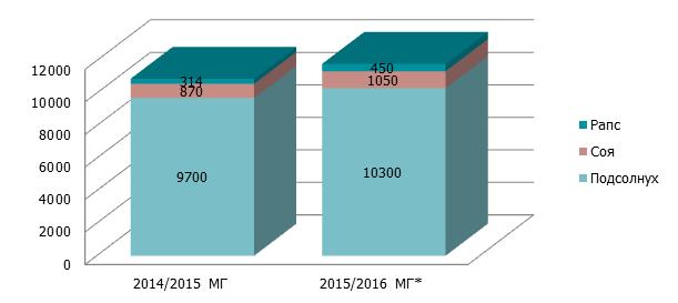 Структура переработки основных видов масличных в Украине, тыс. т
