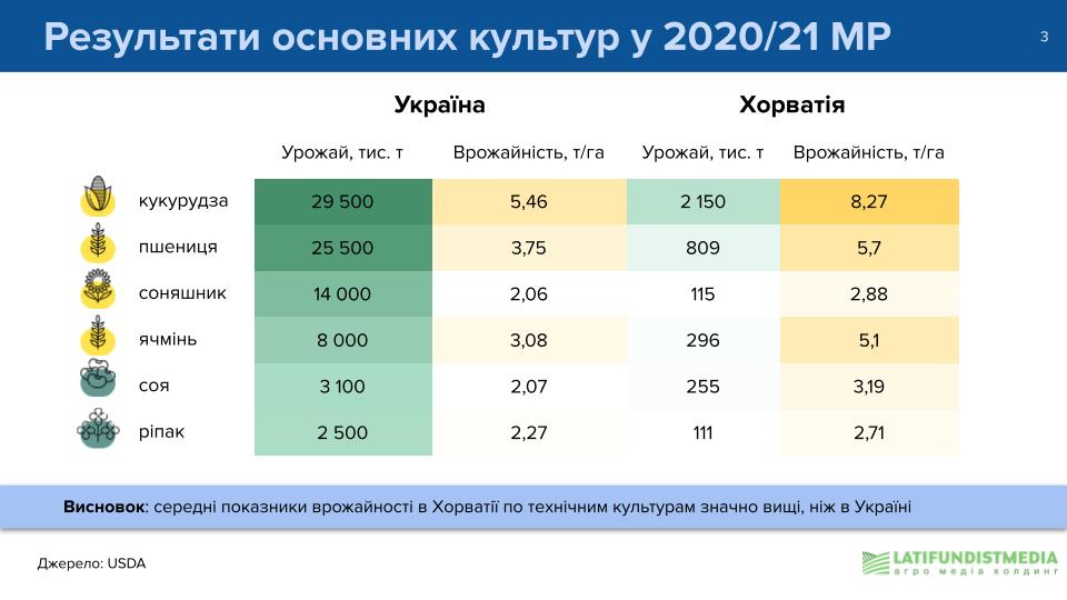Результаты основных культур в 2020/21 МГ