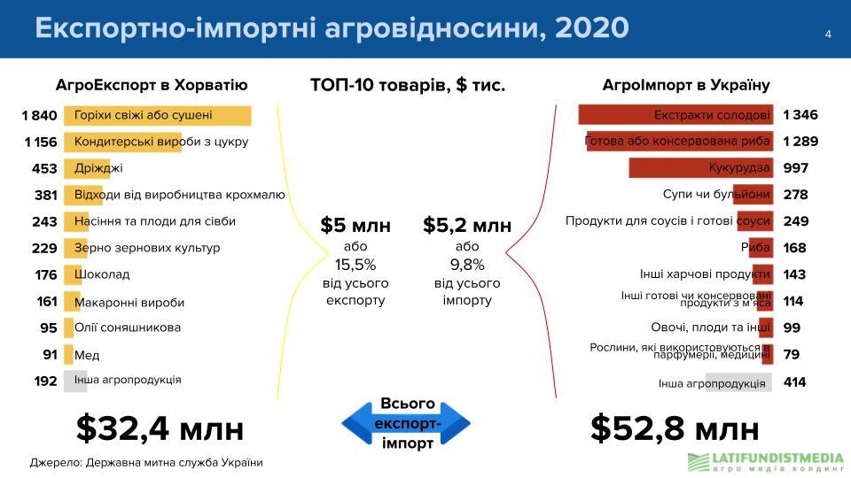 Экспортно-импортные агроотношения, 2020