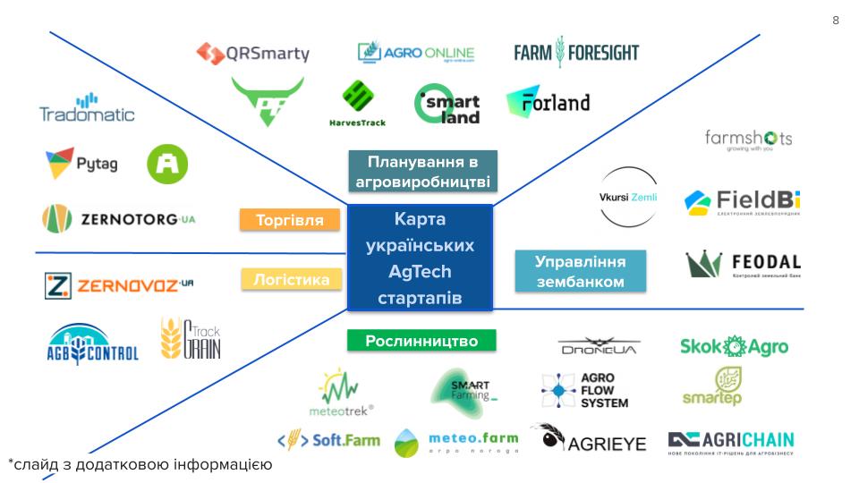 Карта украинских AgTech стартапов