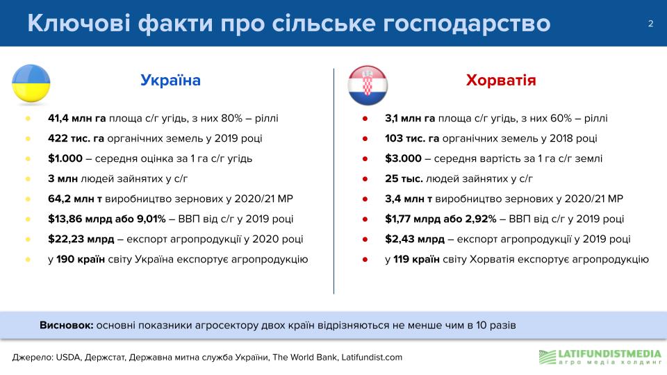 Ключевые факты о сельском хозяйстве Украниы и Хорватии