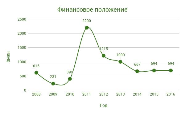 Финансовое положение Андрея Веревского за 2008-2016 гг.