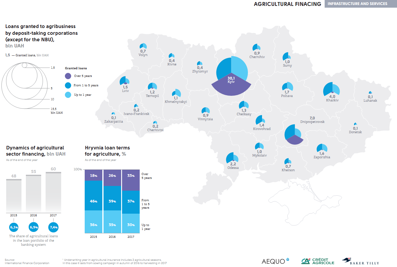Agricultural sector financing in Ukraine (click for full resolution)