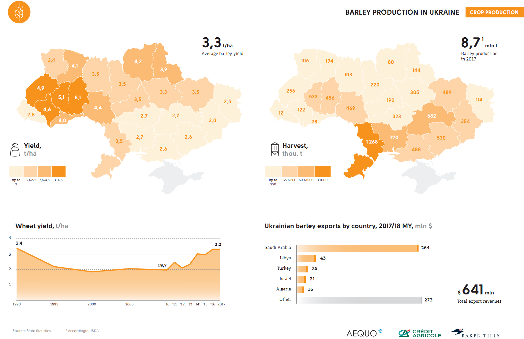 Barley production in Ukraine (click for full resolution)