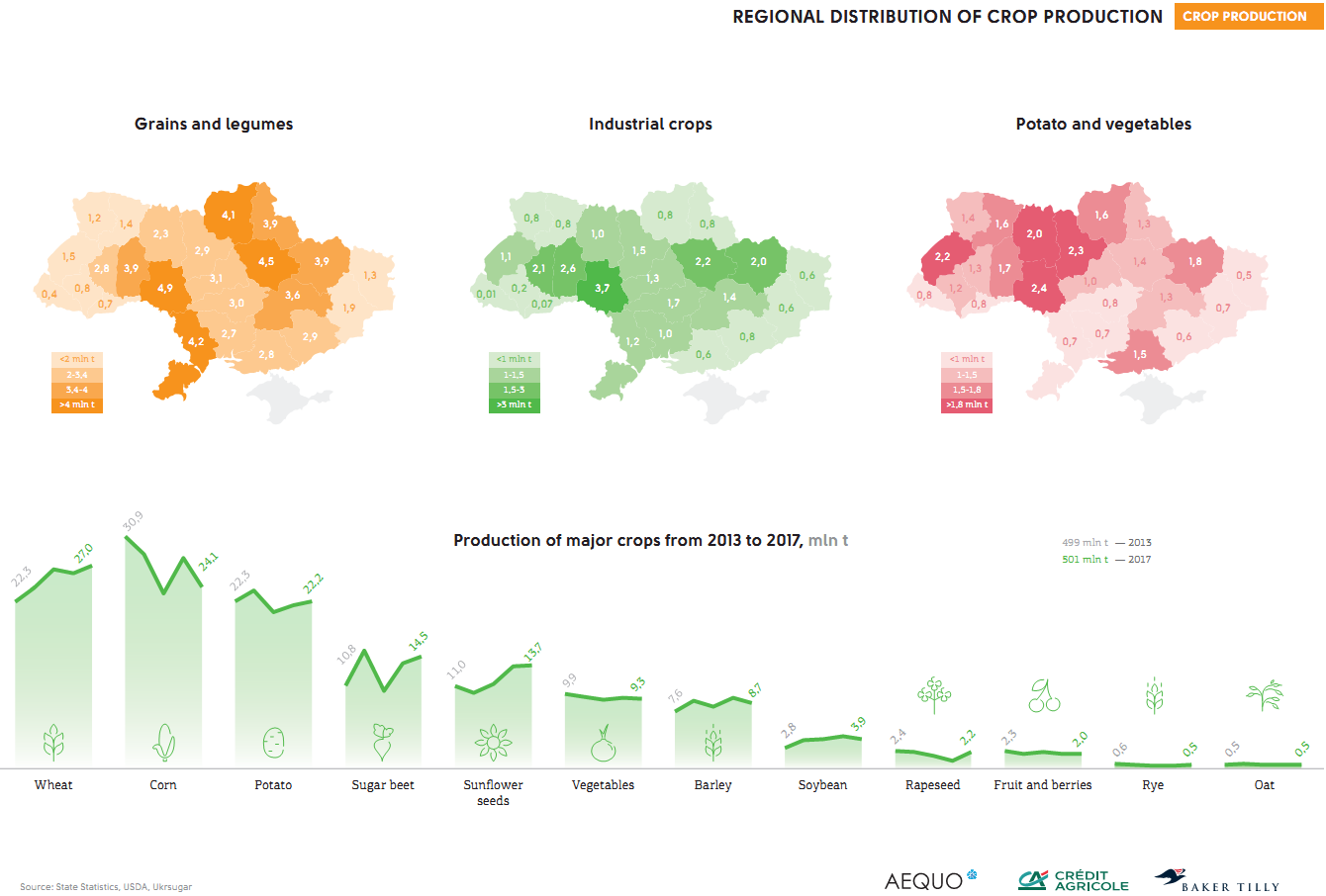 Crop production in Ukraine (click for full resolution)