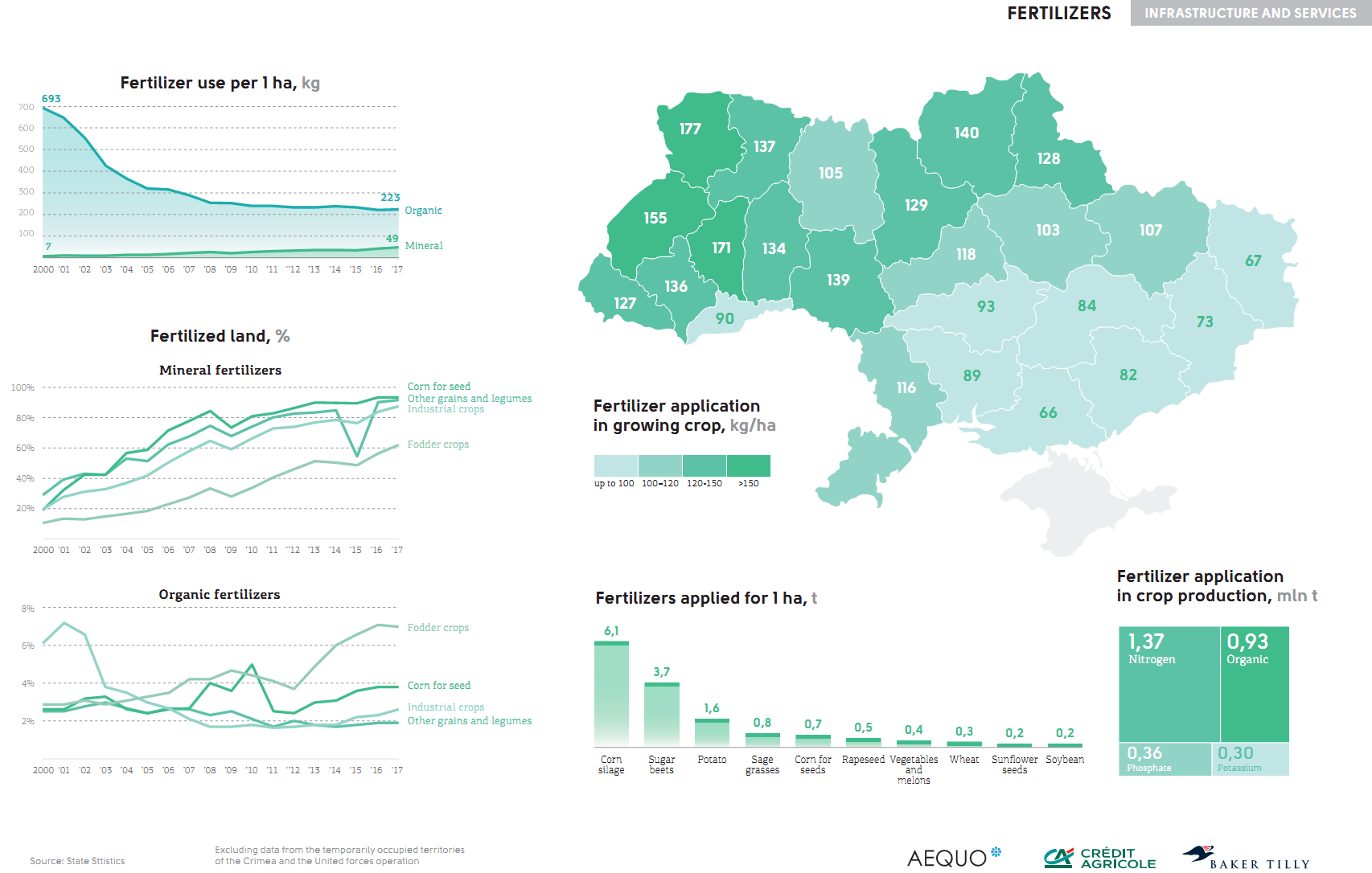 Fertilizers application in Ukraine (click for full resolution)