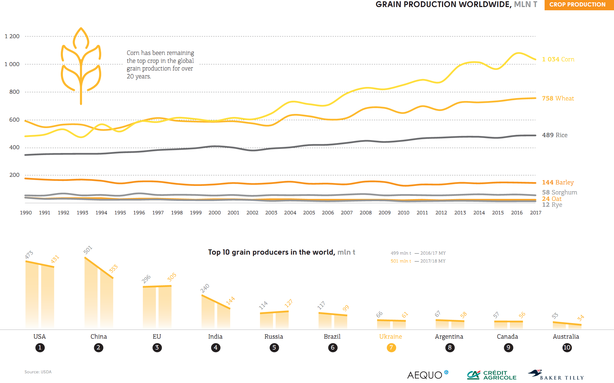 Grain production worldwide (click for full resolution)