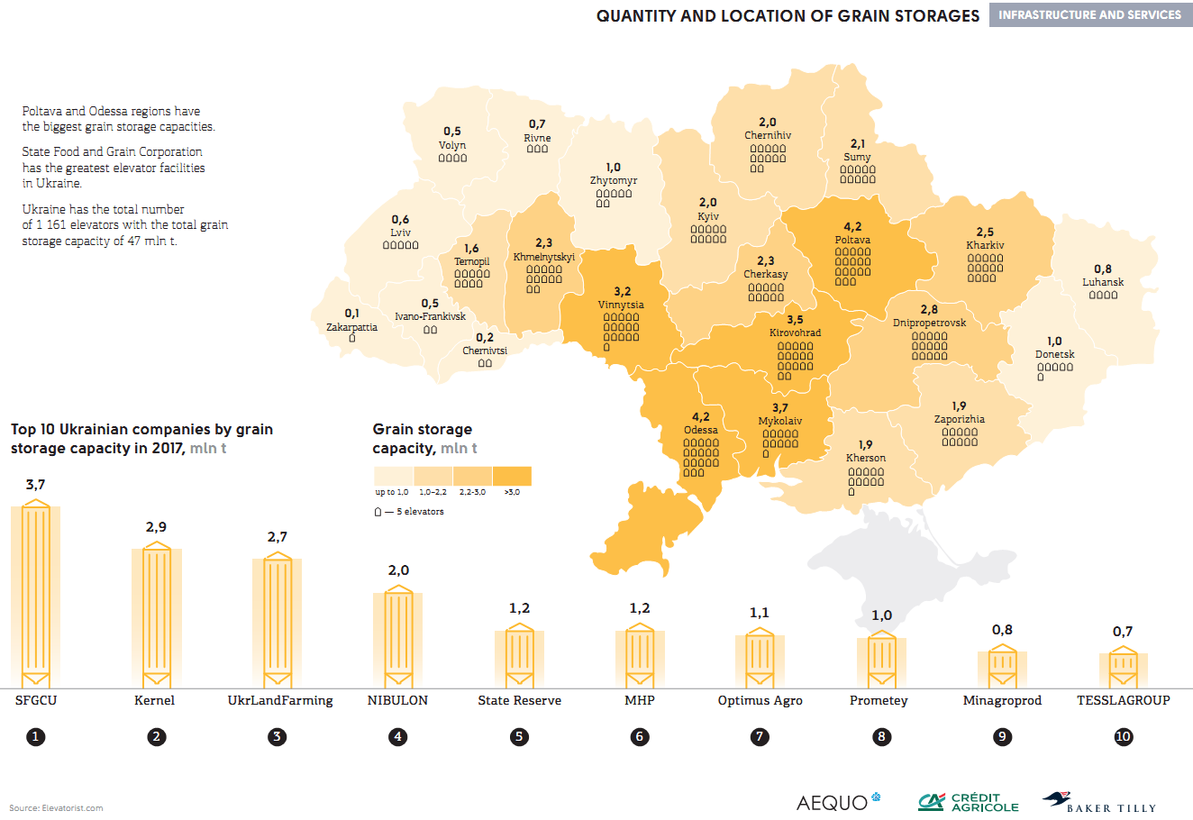 Grain storage capacities in Ukraine in 2017/18 (click for full resolution)