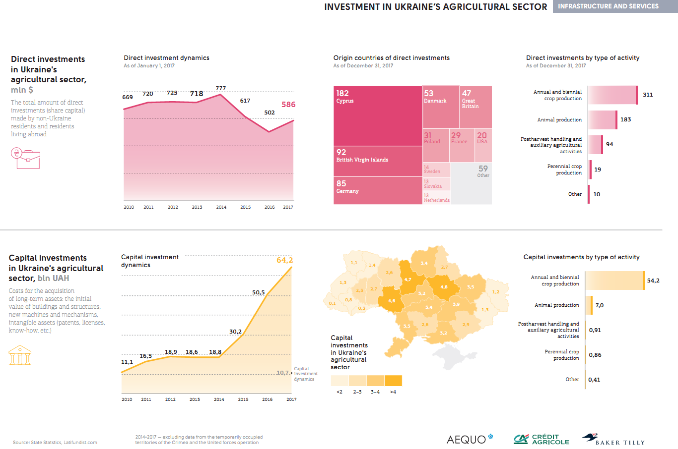Investment in Ukraine's agricultural sector (click for full resolution)