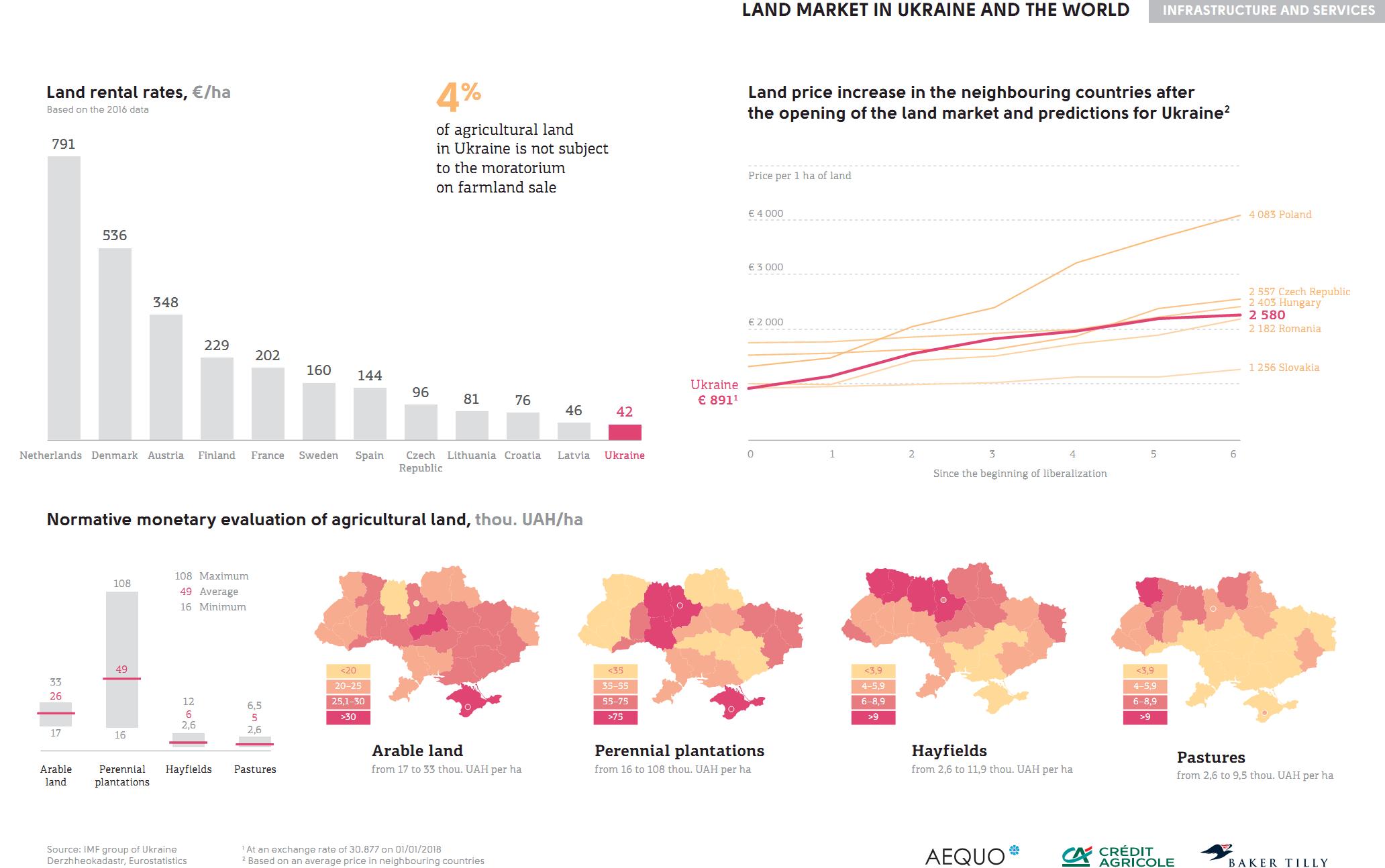 Farmland market in Ukraine and the world (click for full resolution)