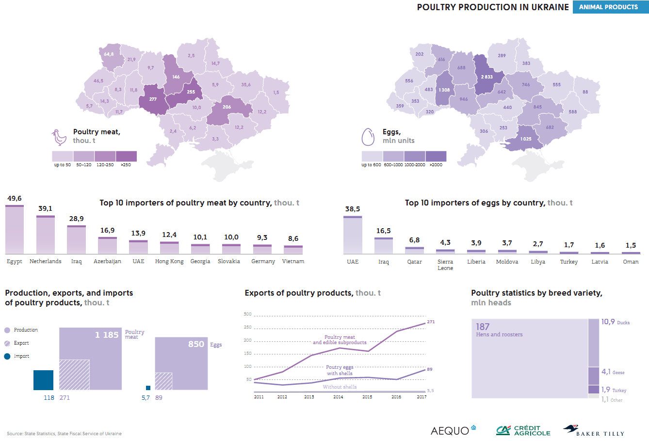 Poultry production in Ukraine (click for full resolution)