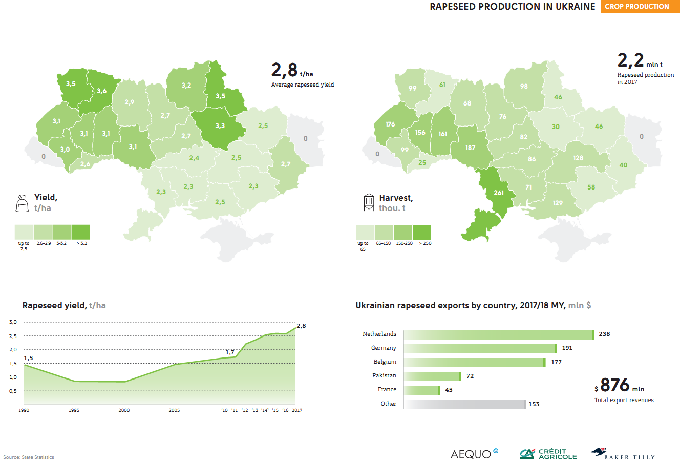 Rapeseed production in Ukraine (click for full resolution)