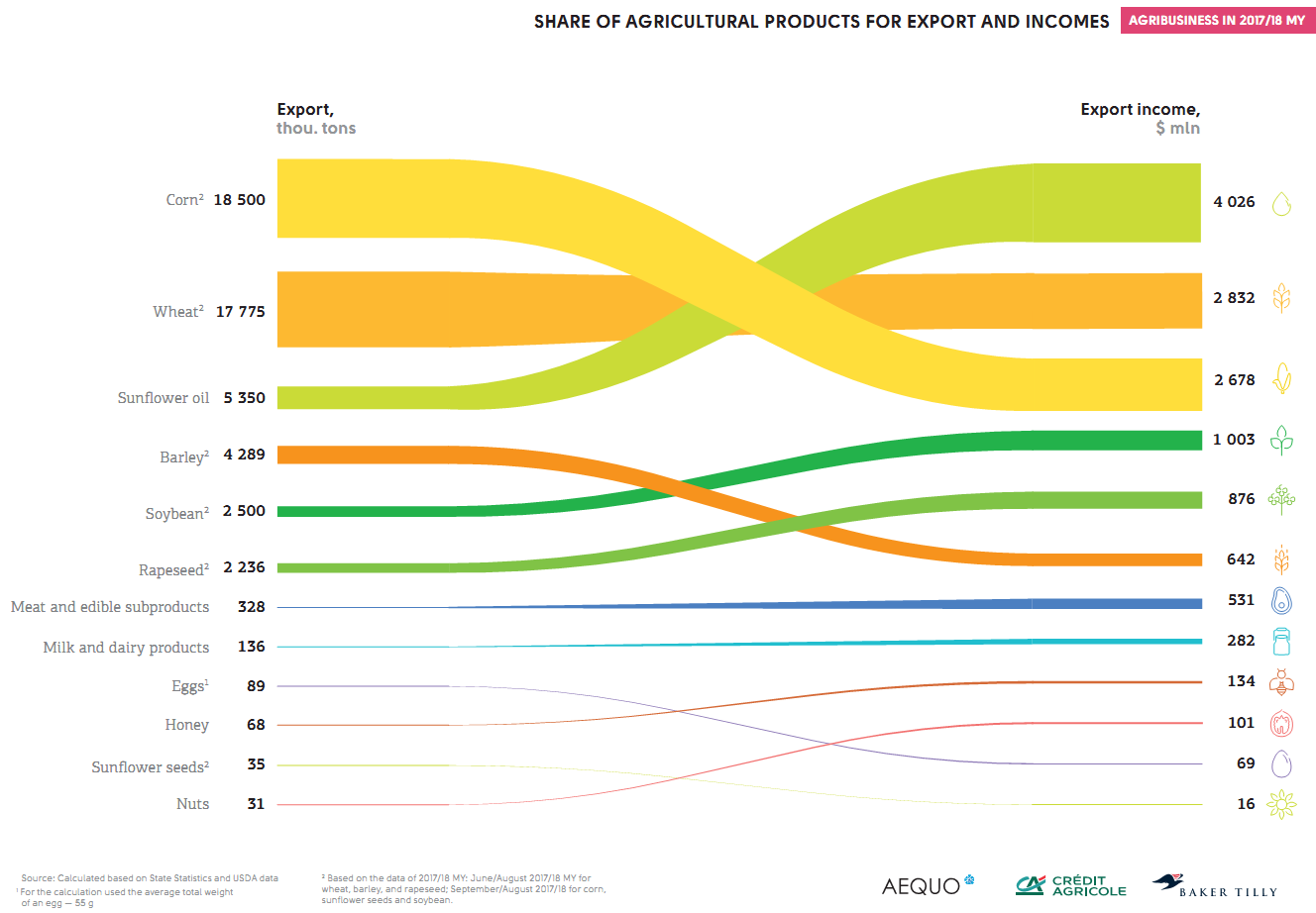 The Ukrainian agricultural export structure and incomes (click for full resolution)