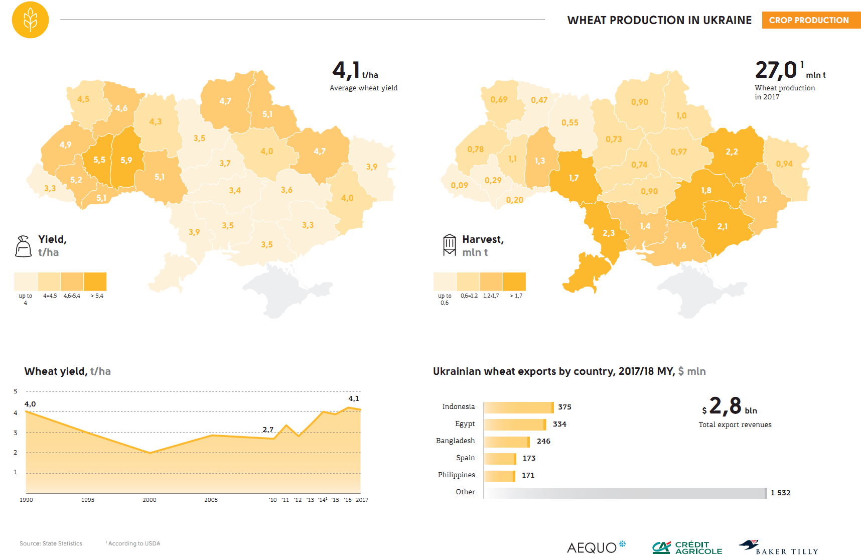 Wheat production in Ukraine (click for full resolution)