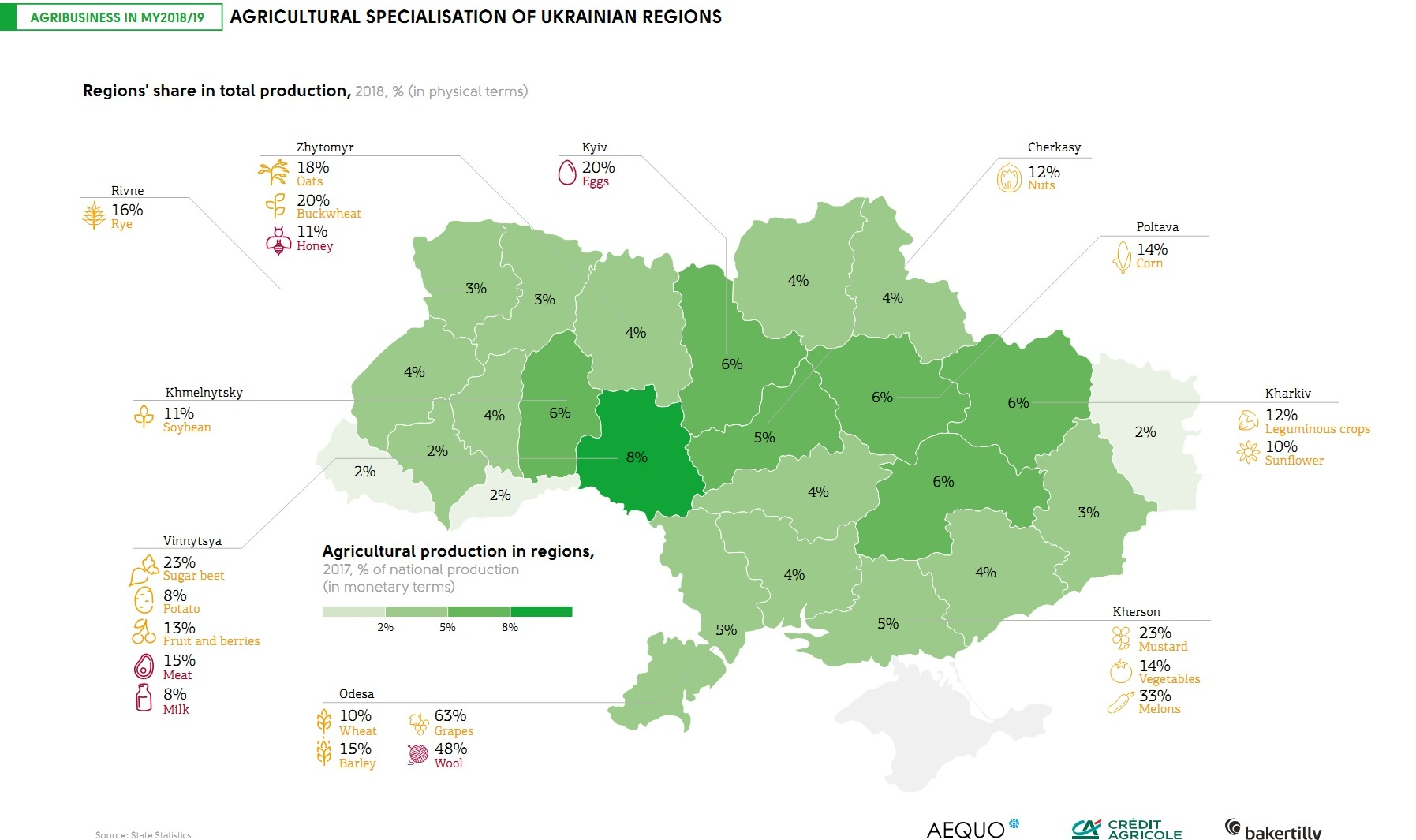 Agricultural specialization of Ukrainian regions (click for full resolution)