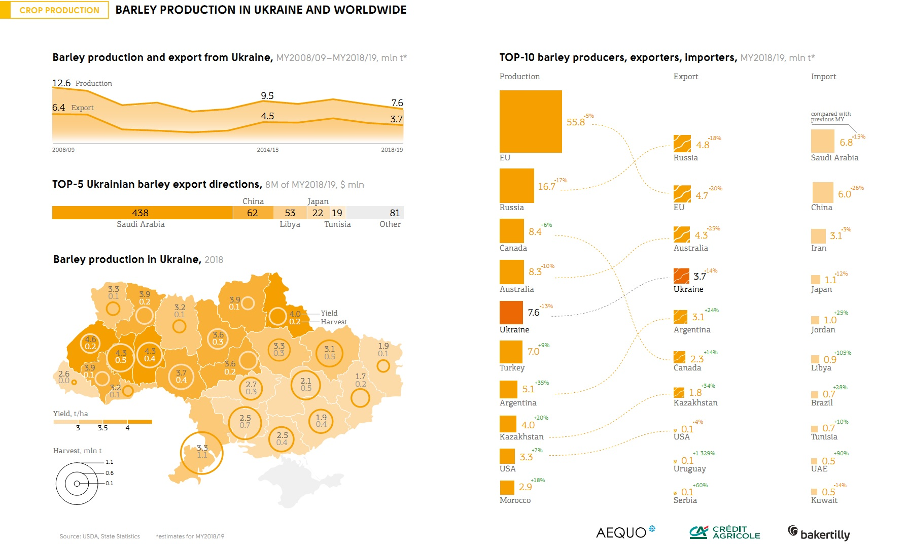 Barley production in Ukraine and worldwide (click for full resolution)