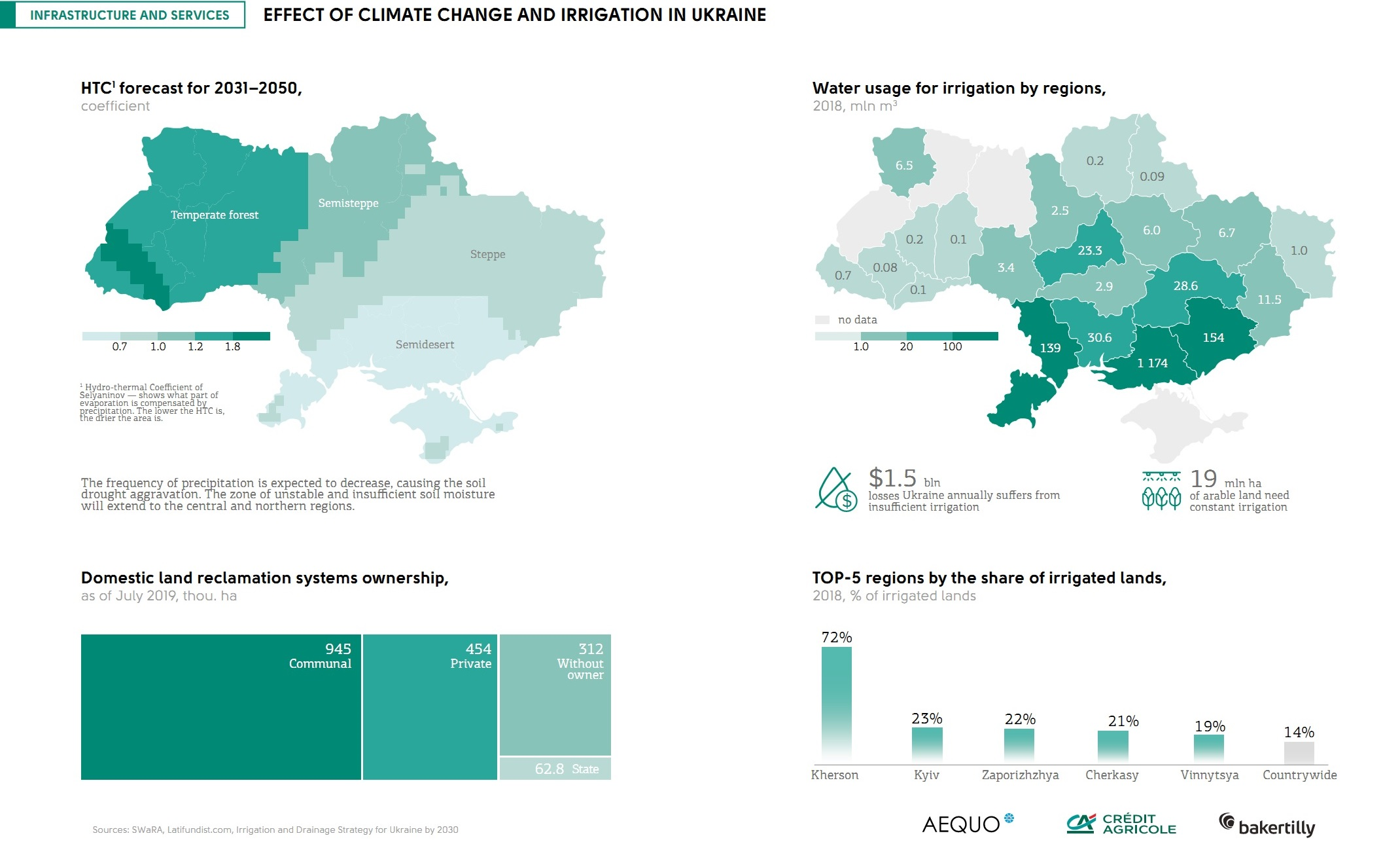 Effect of climate change and irrigation in Ukraine (click for full resolution)