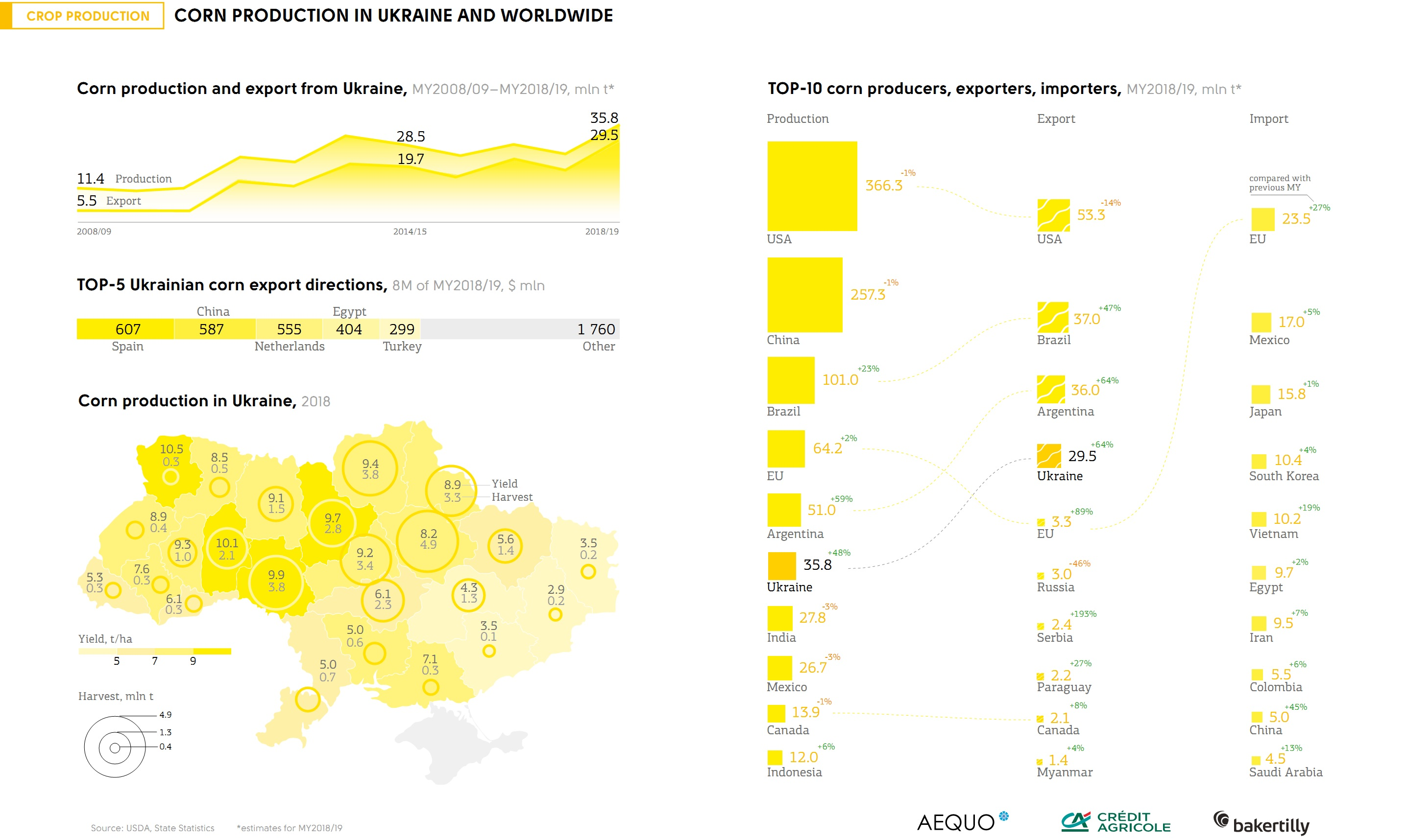 Corn production in Ukraine and worldwide (click for full resolution)