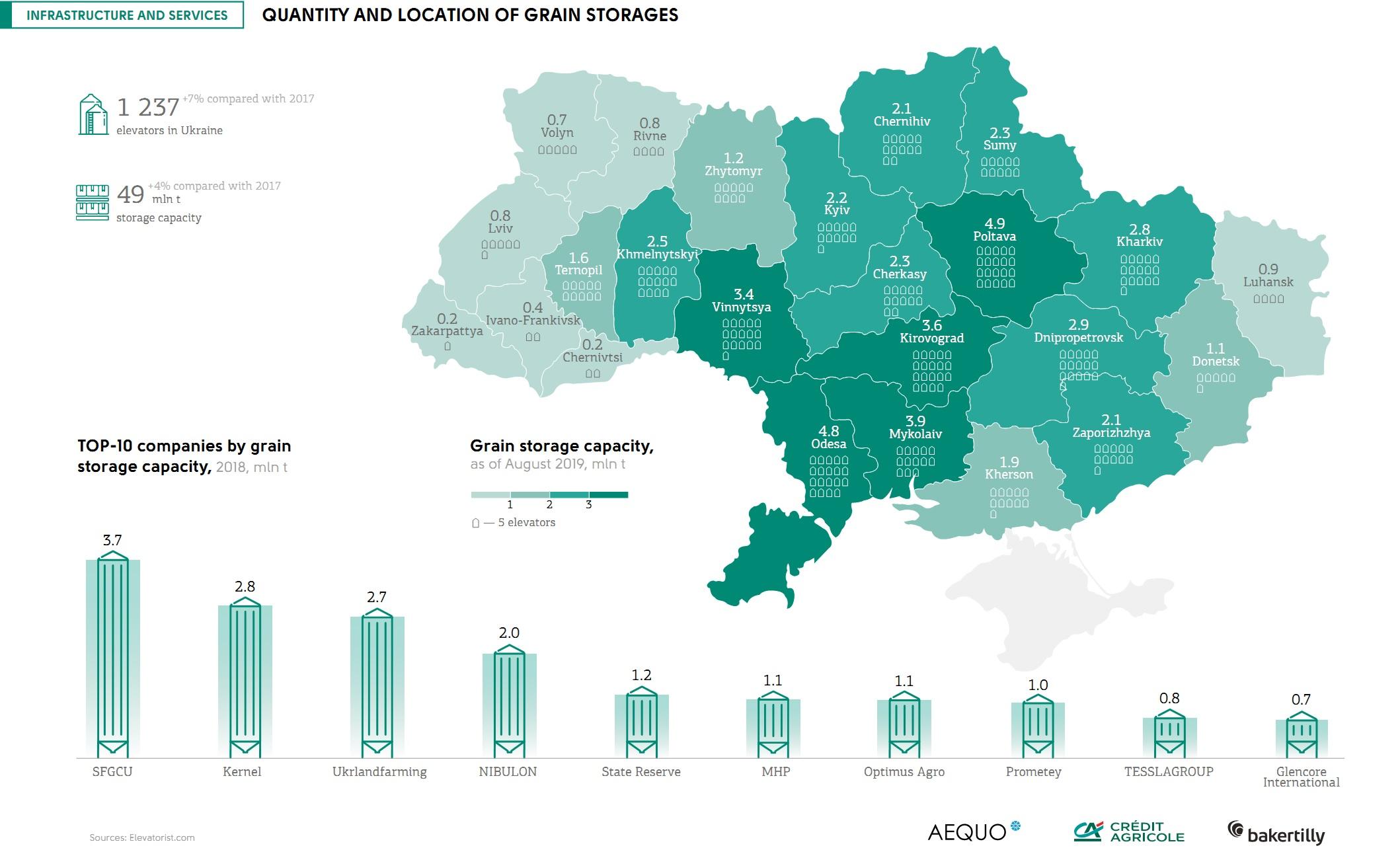 Grain storage network in Ukraine (click for full resolution)