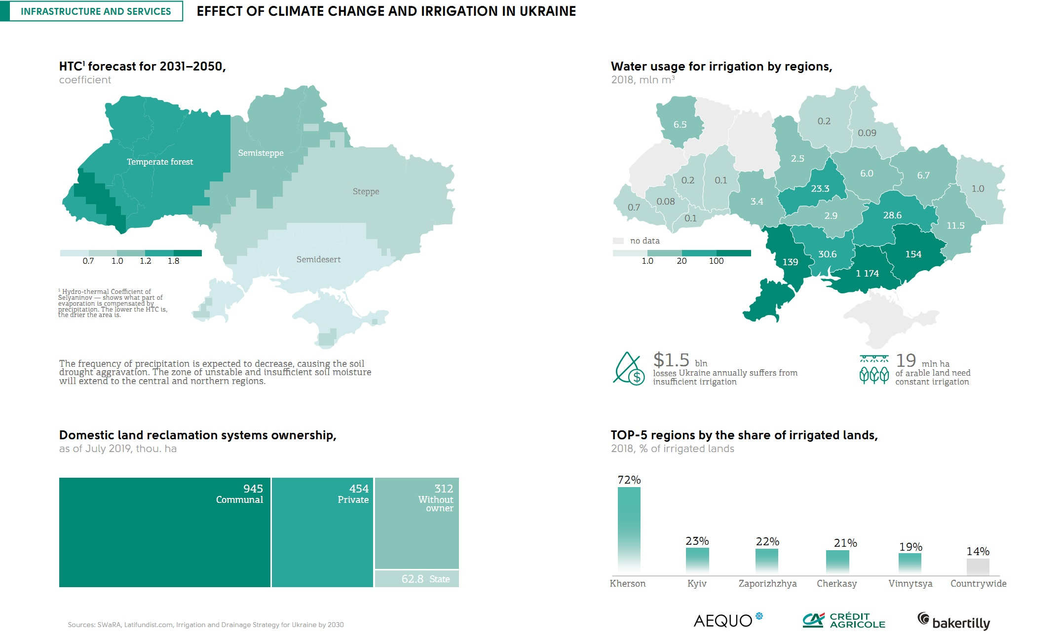 Climate change and irrigation in Ukraine (click for full resolution)