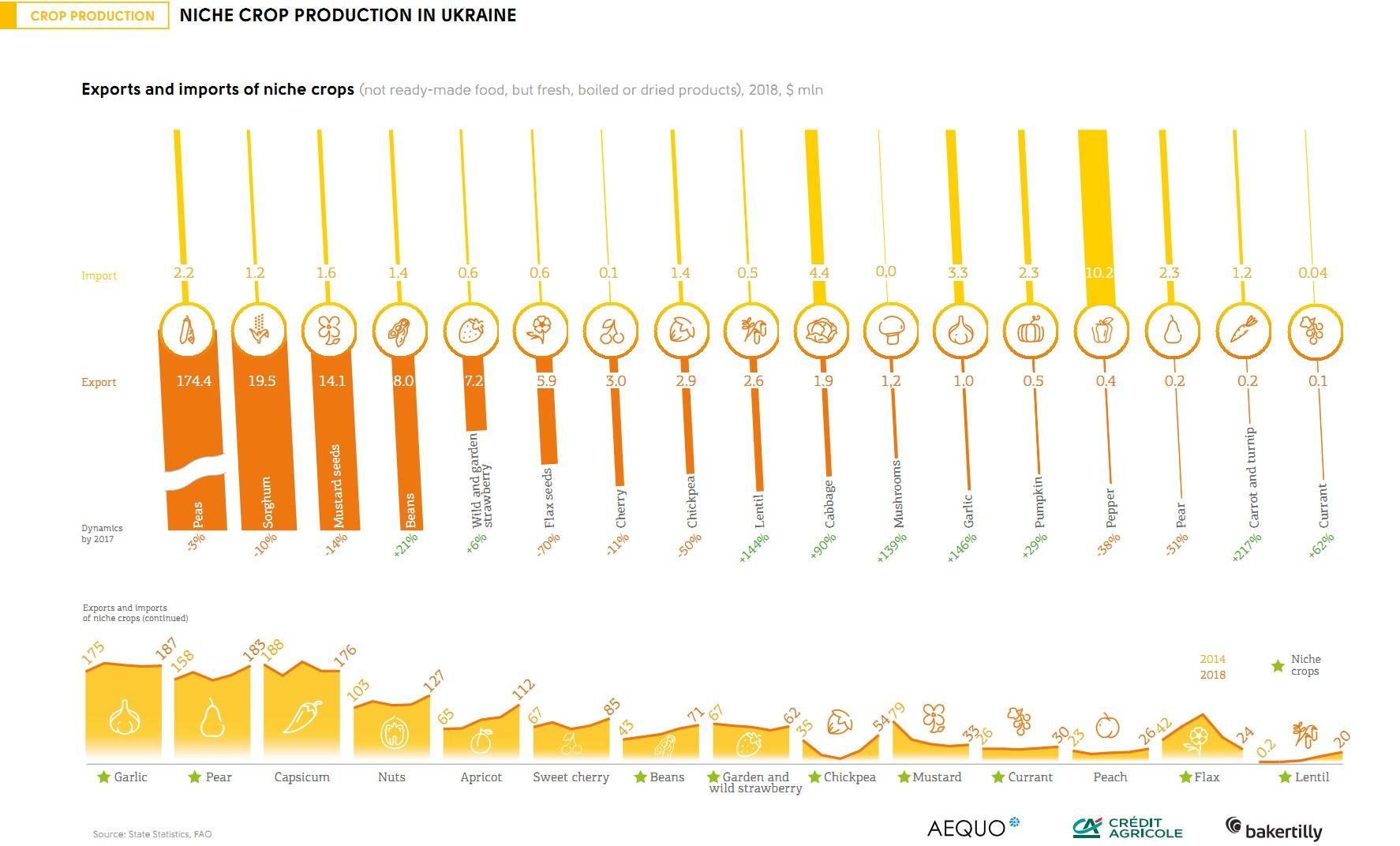 Niche crops production in Ukraine (click for full resolution)