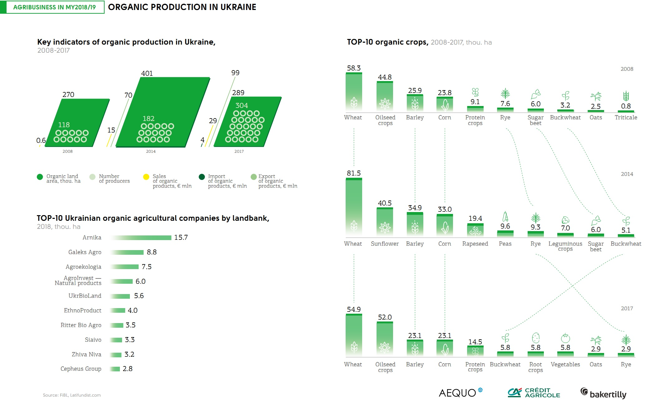 Organic production in Ukraine (click for full resolution)