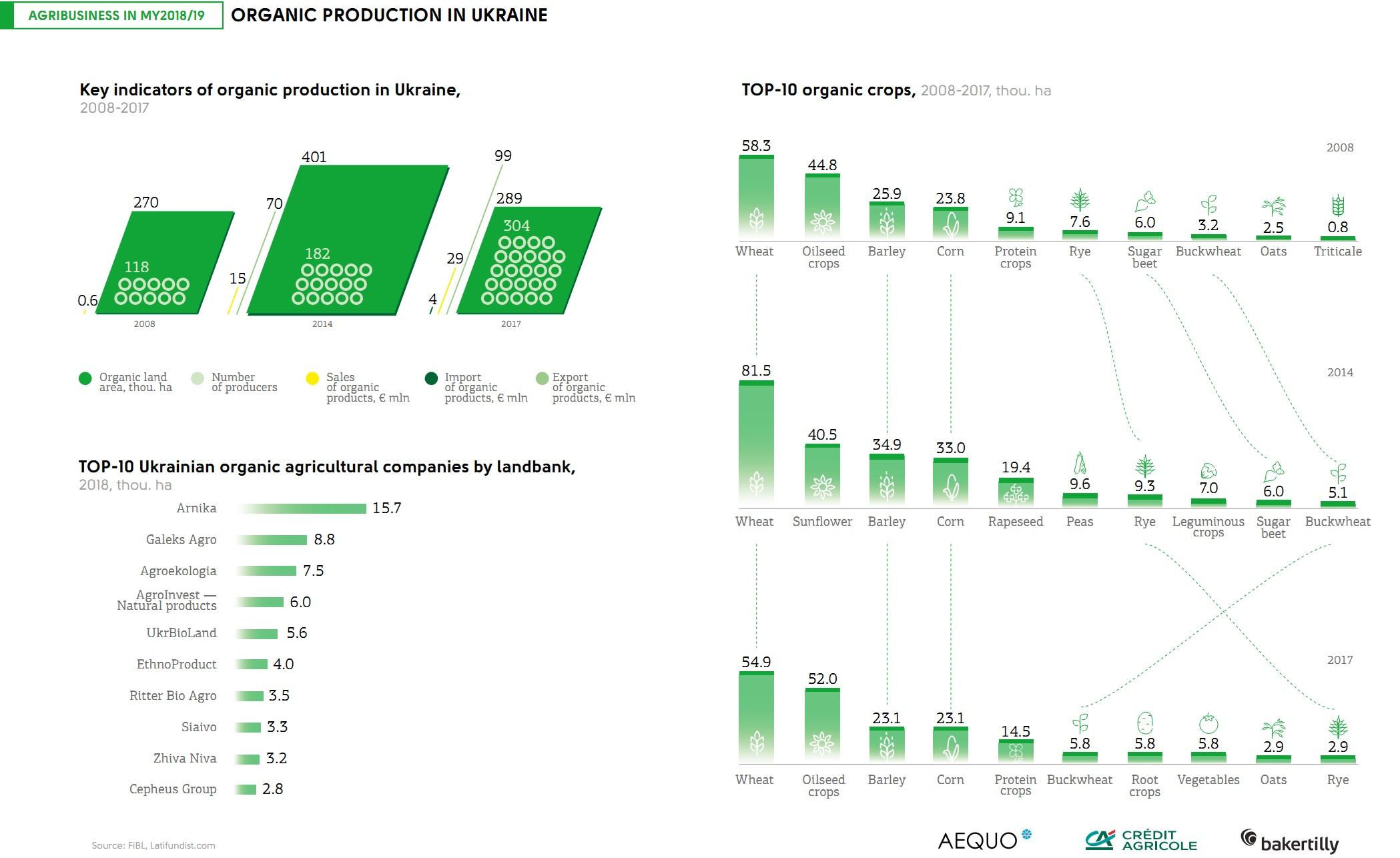 Live Rating: Organic Agricultural Companies of Ukraine ― Latifundist.com2098 x 1286 jpeg 344kB