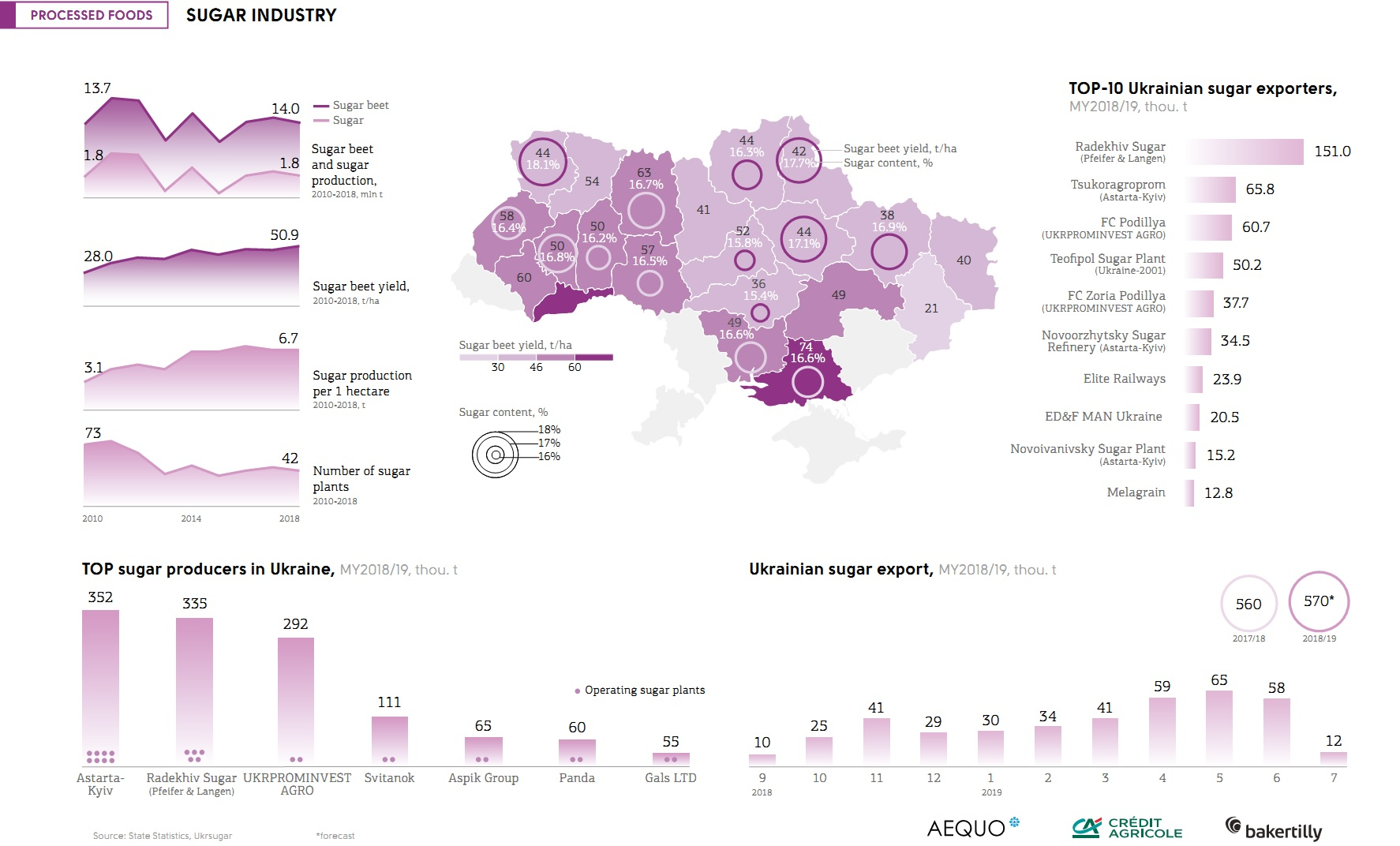 Beet sugar industry in Ukraine (click for full resolution)