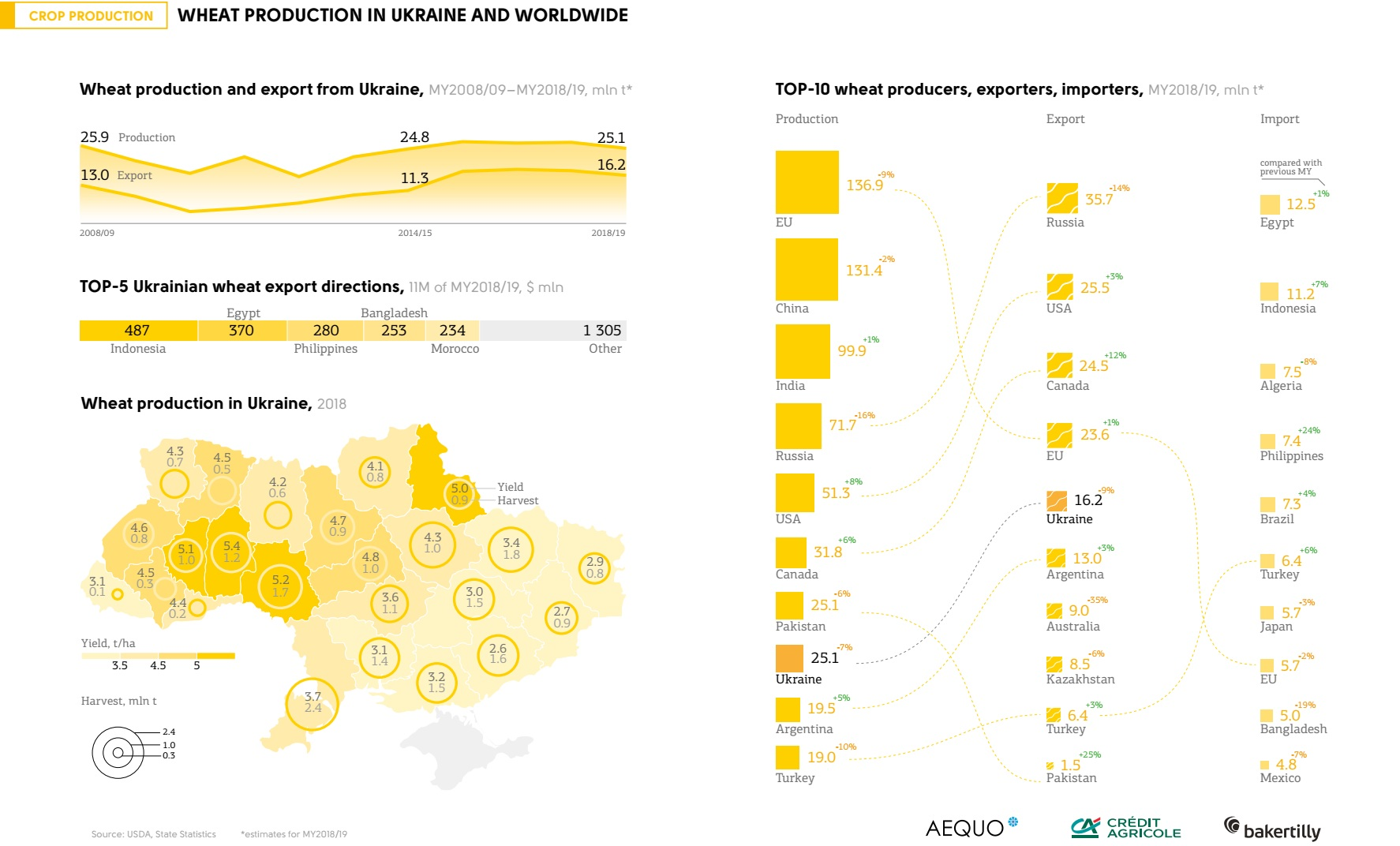 Wheat production in Ukraine and worldwide (click for full resolution)