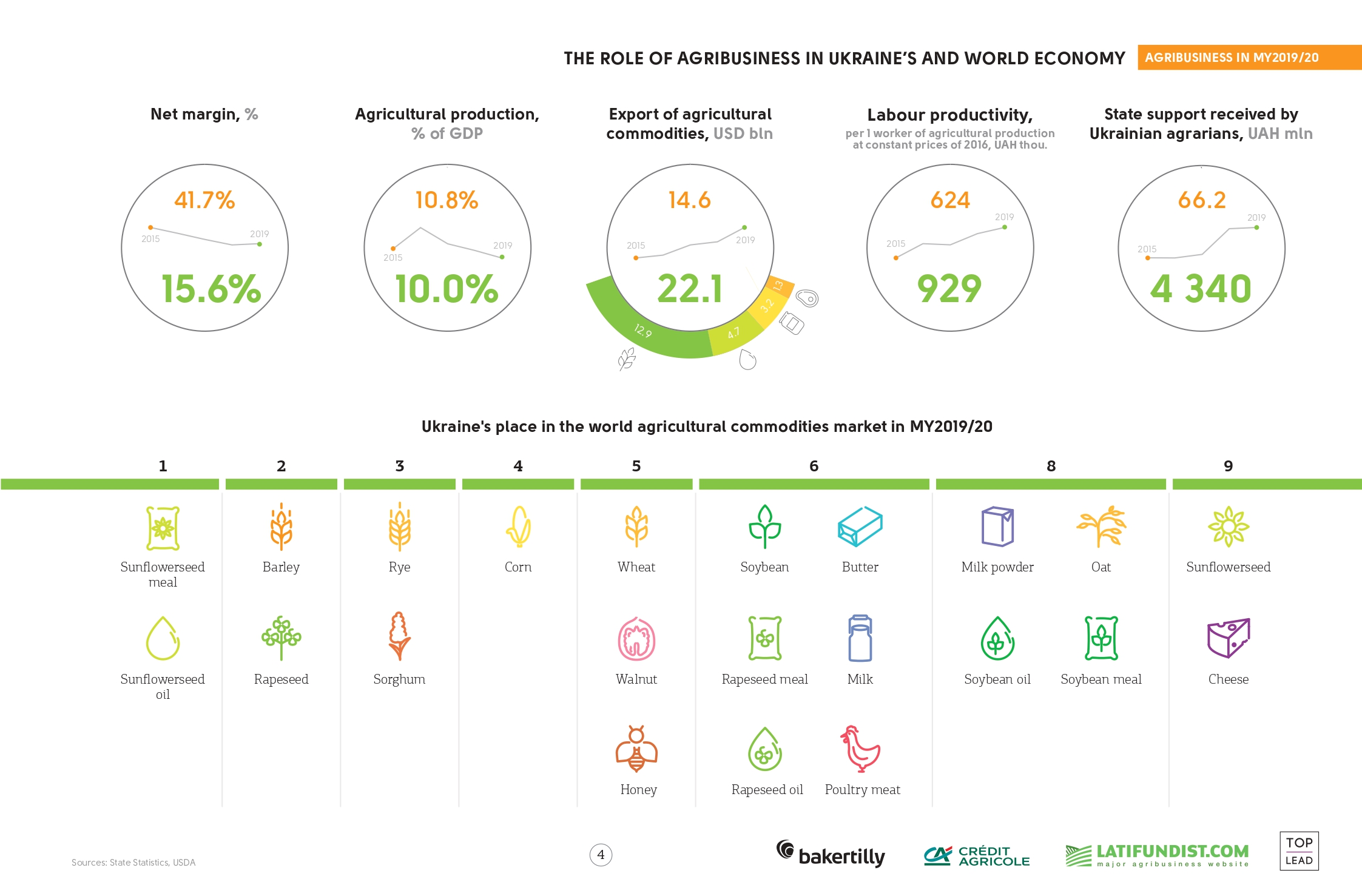 The role of agribusiness in Ukraine's and world economy (click for full resolution)
