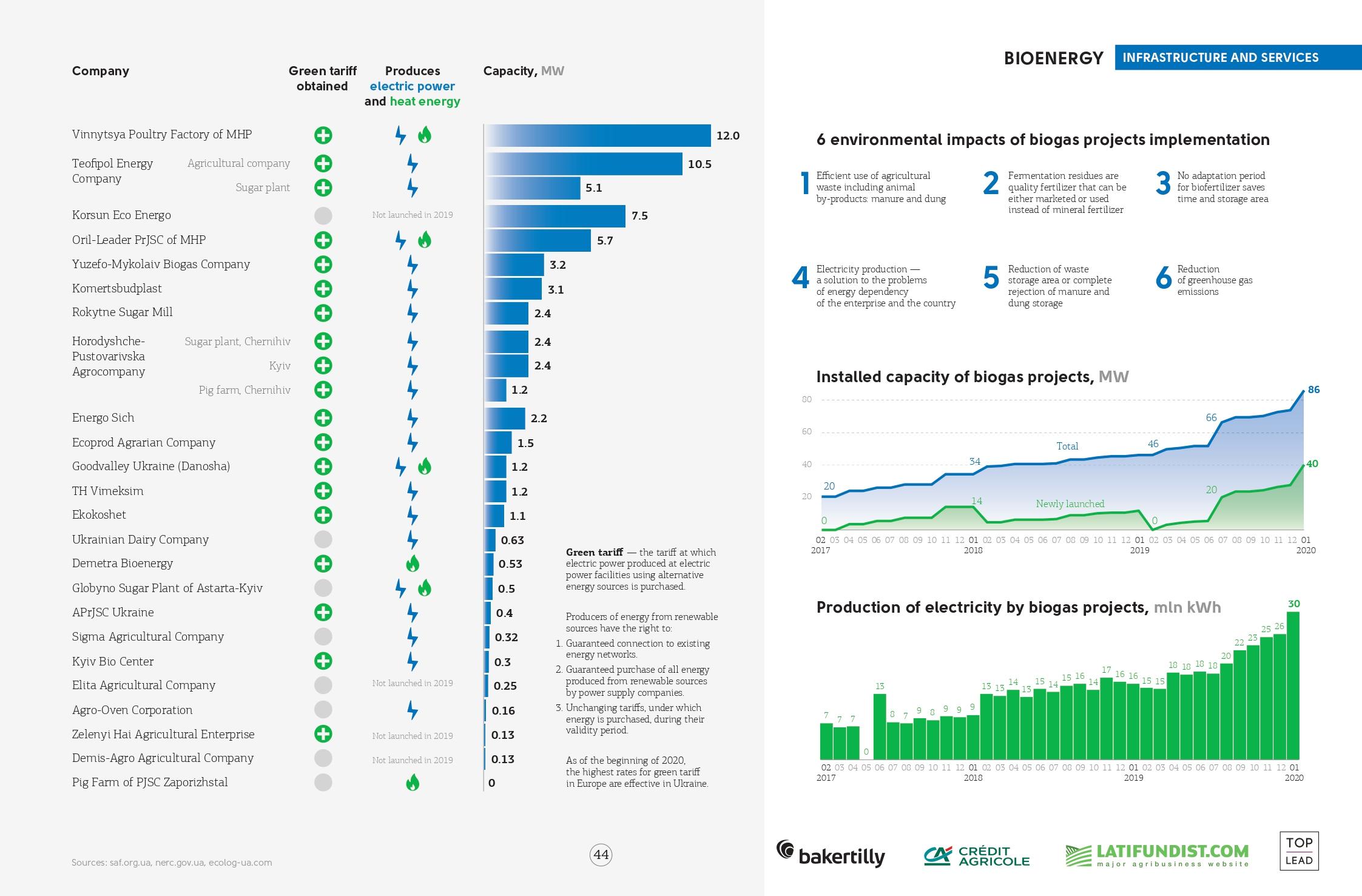 Bioenergy production in Ukraine (click for full resolution)
