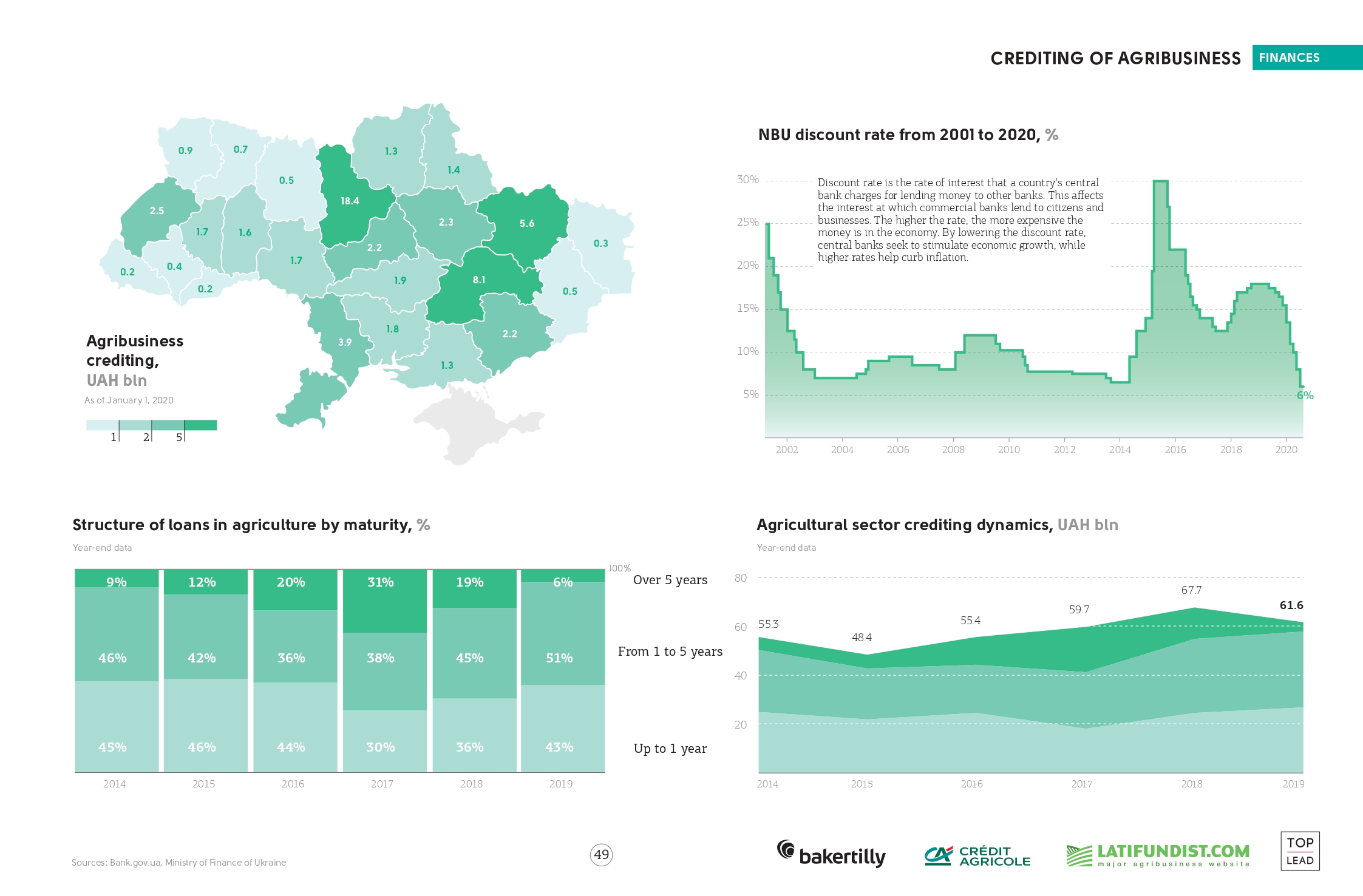 Crediting of agribusiness in Ukraine (click for full resolution)