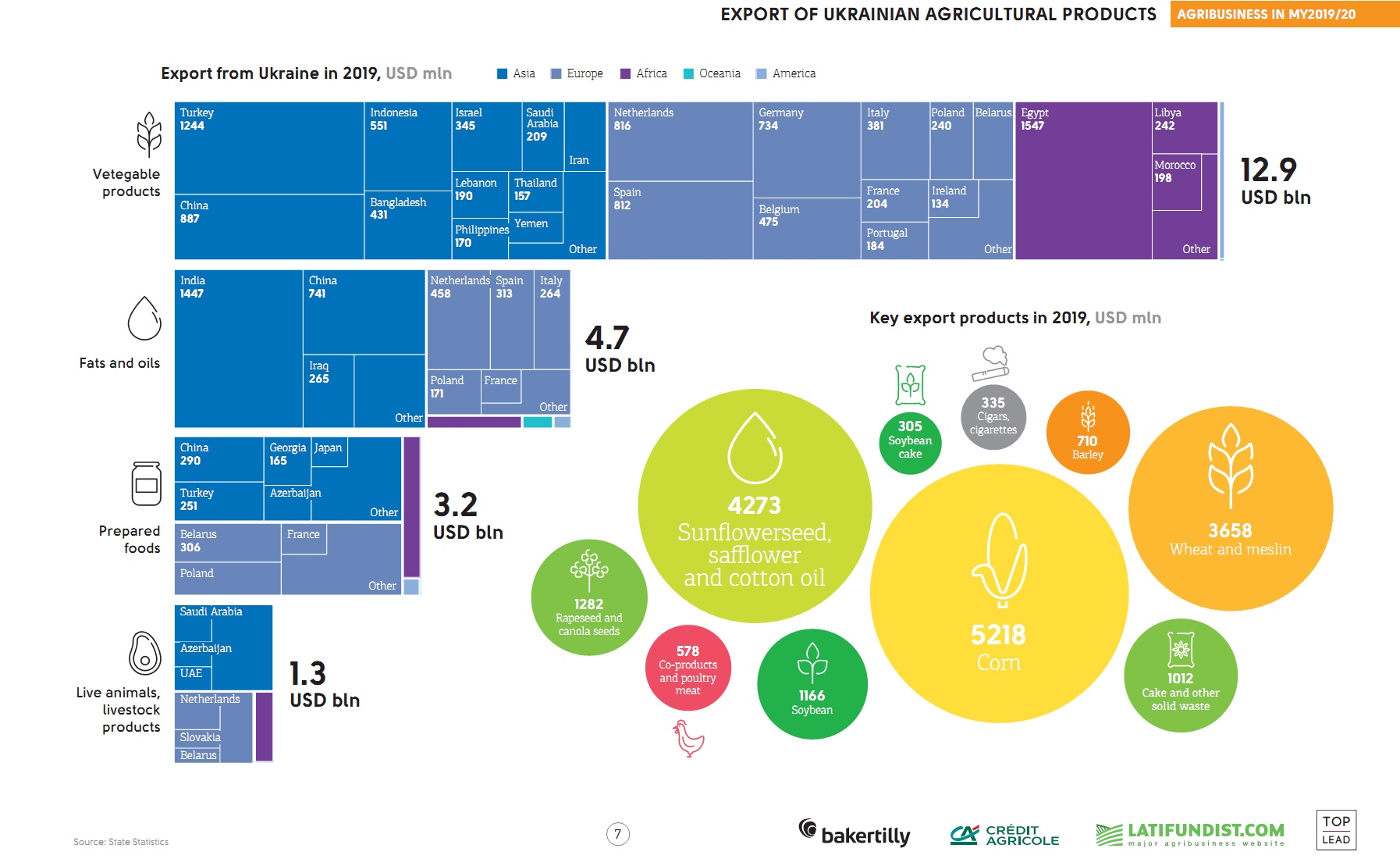 Export of Ukrainian ag commodities (click for full resolution)