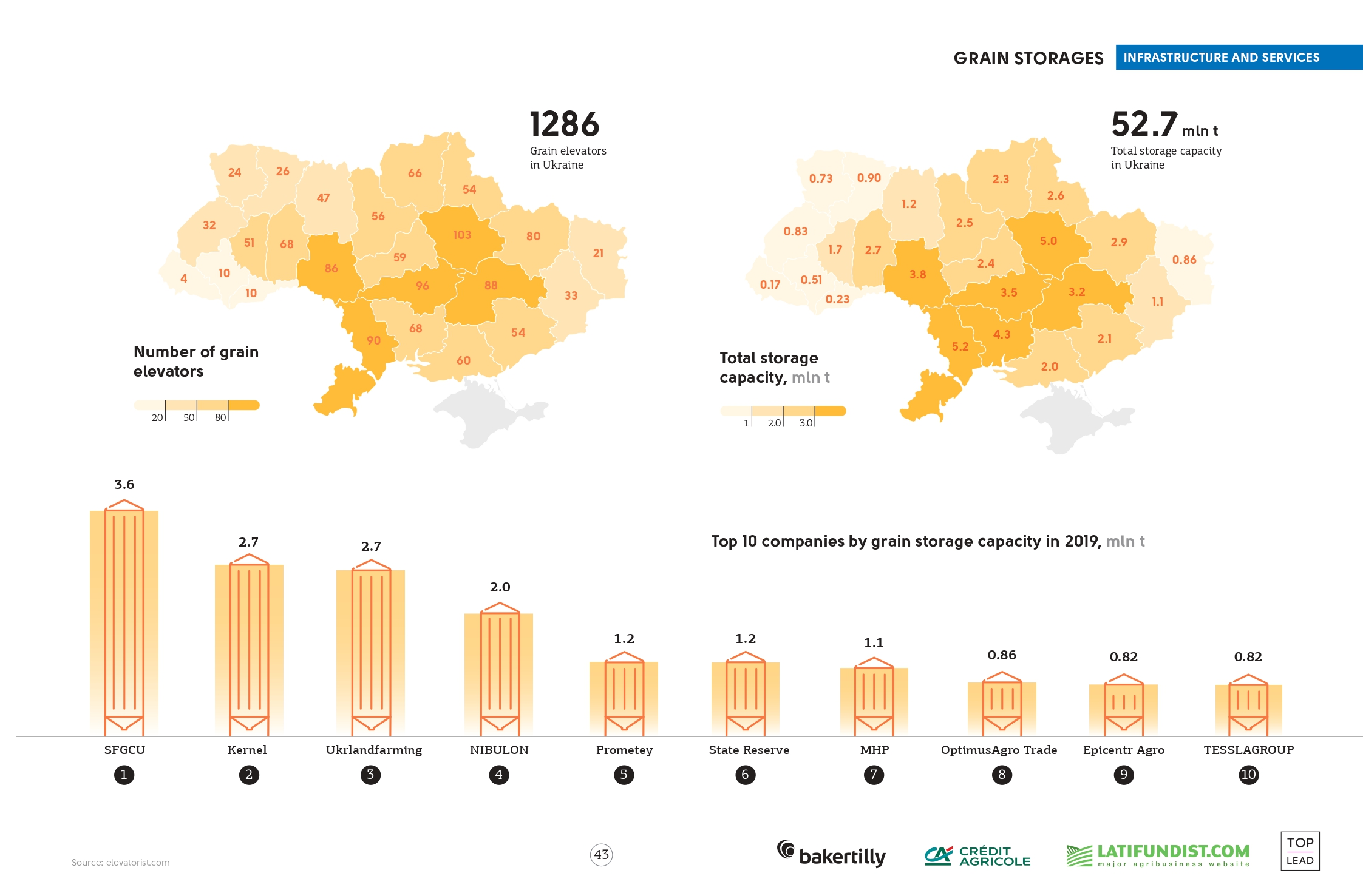 Grain storages in Ukraine (click for full resolution)