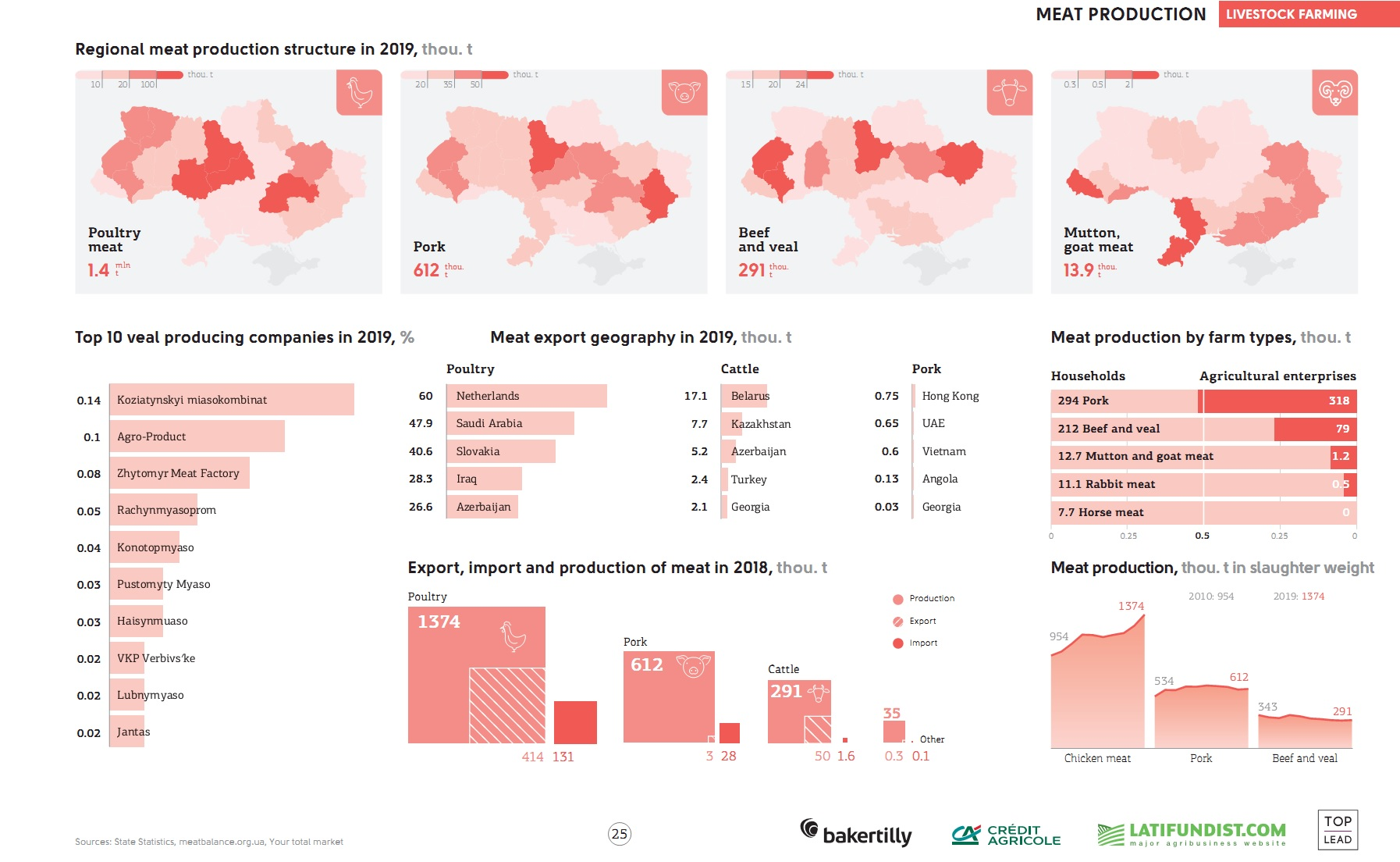 Meat production in Ukraine (click for full resolution)