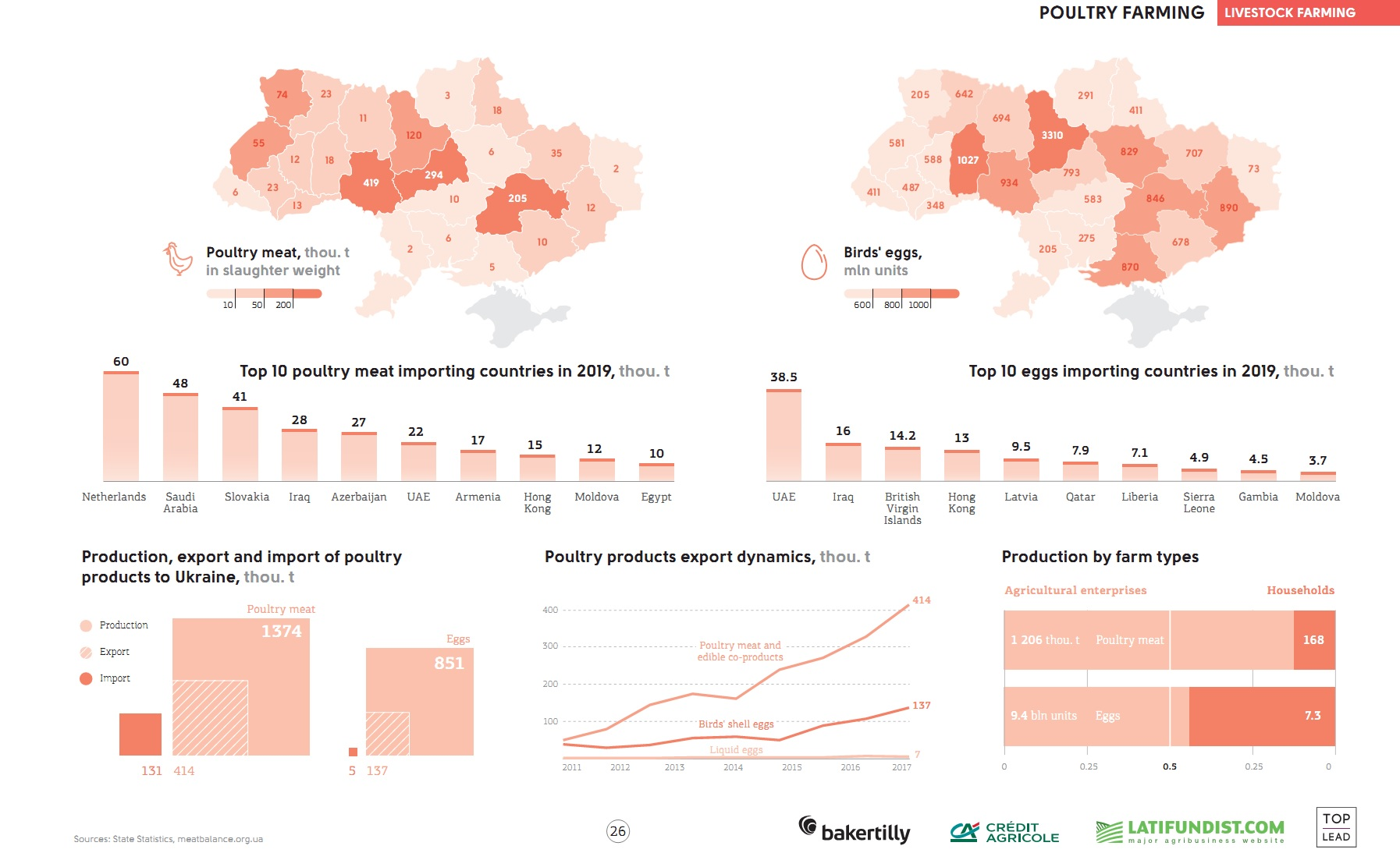 Poultry farming in Ukraine (click for full resolution)