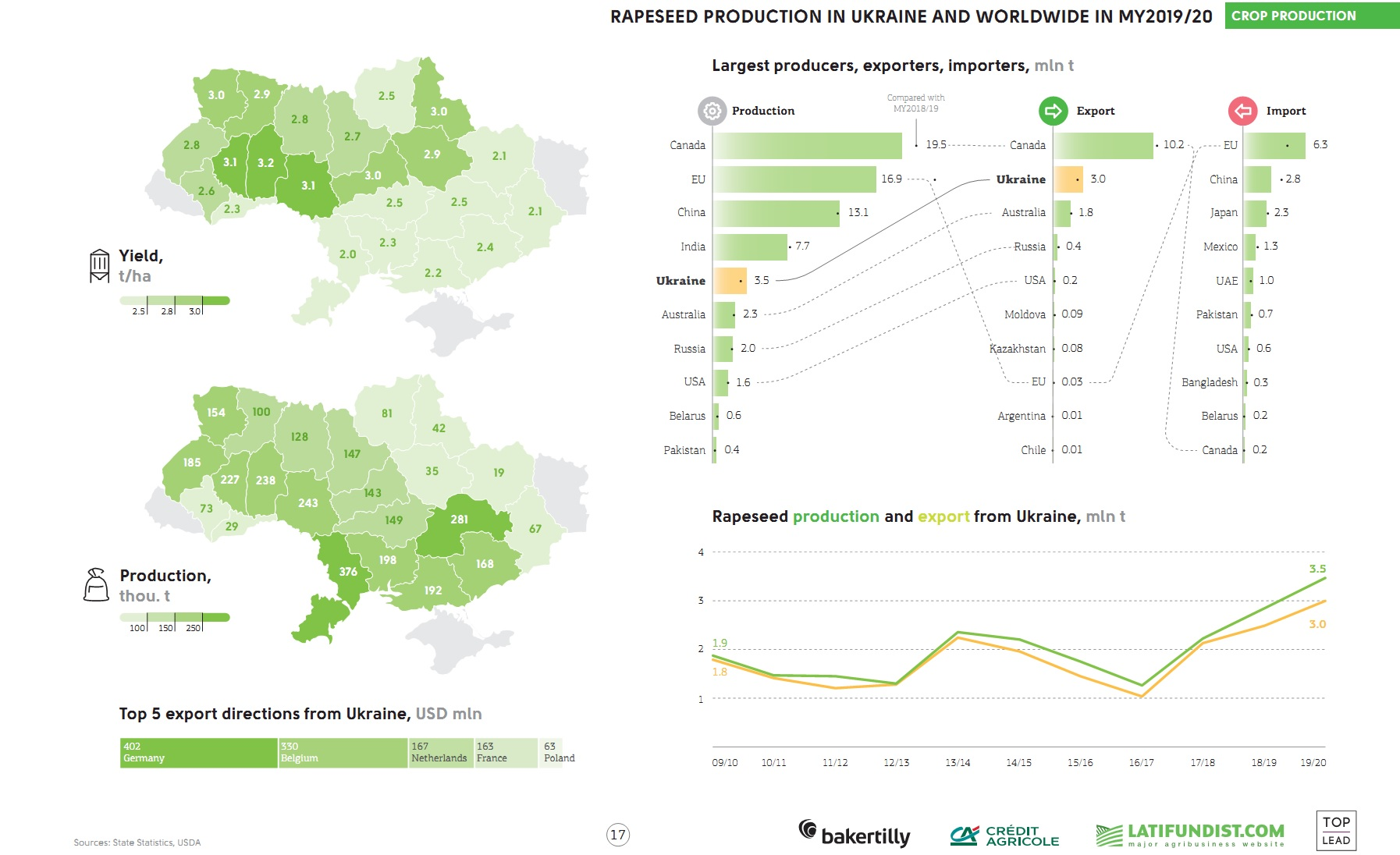 Rapeseed production in Ukraine and worldwide (click for full resolution)