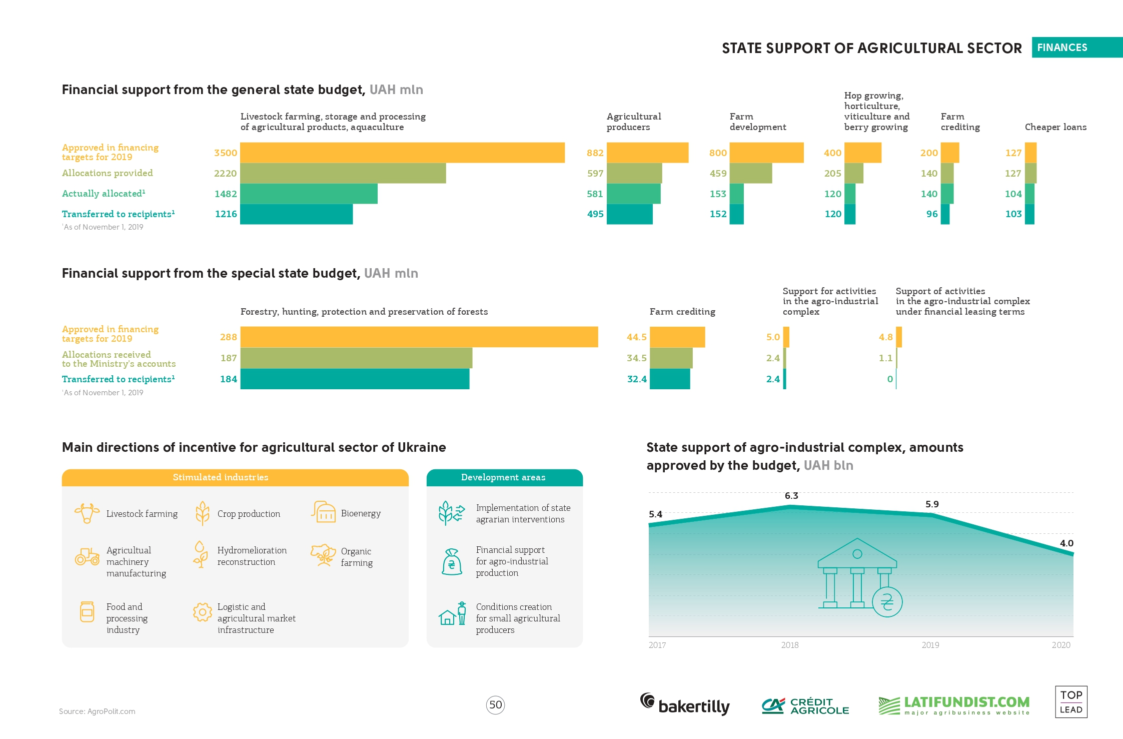 State support of agricultural sector in Ukraine (click for full resolution)