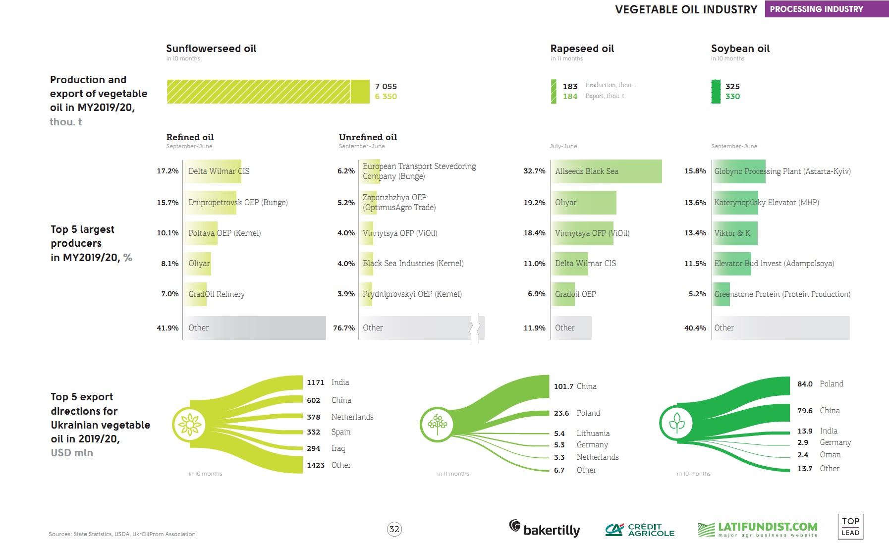 Vegetable oil industry in Ukraine (click for full resolution)