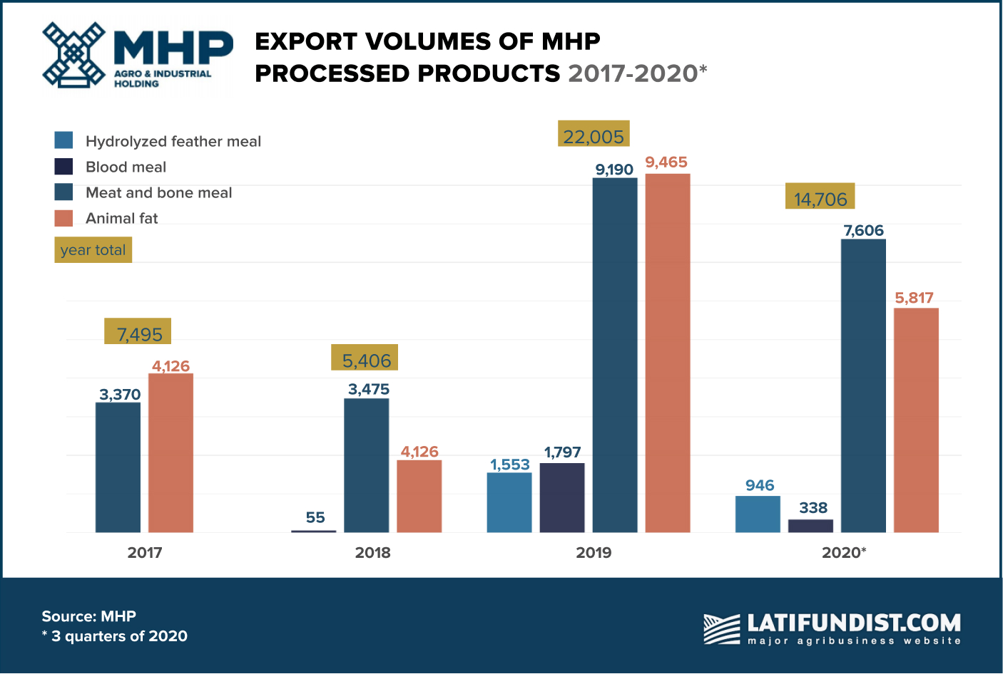 Export volumes of MHP processed products in 2017-20