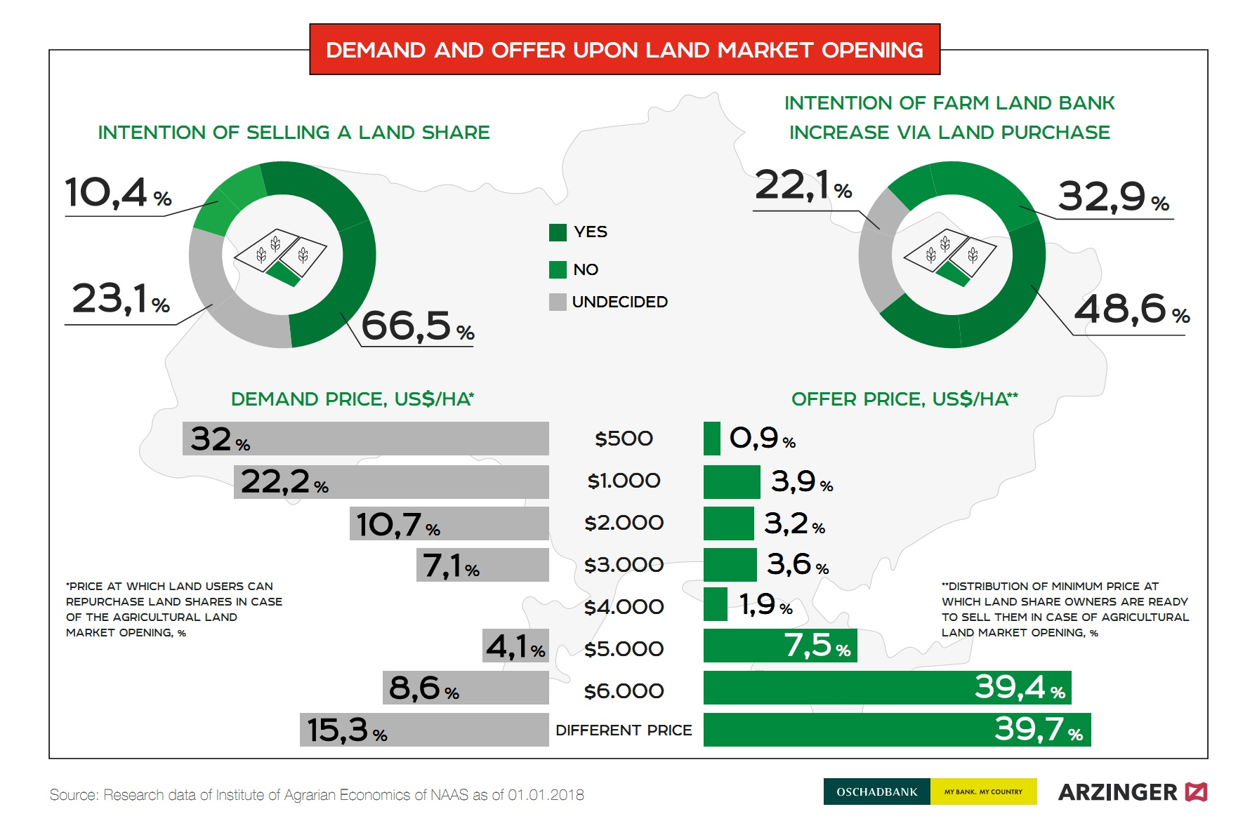 Demand and offer upon land market opening in Ukraine (click for full resolution)