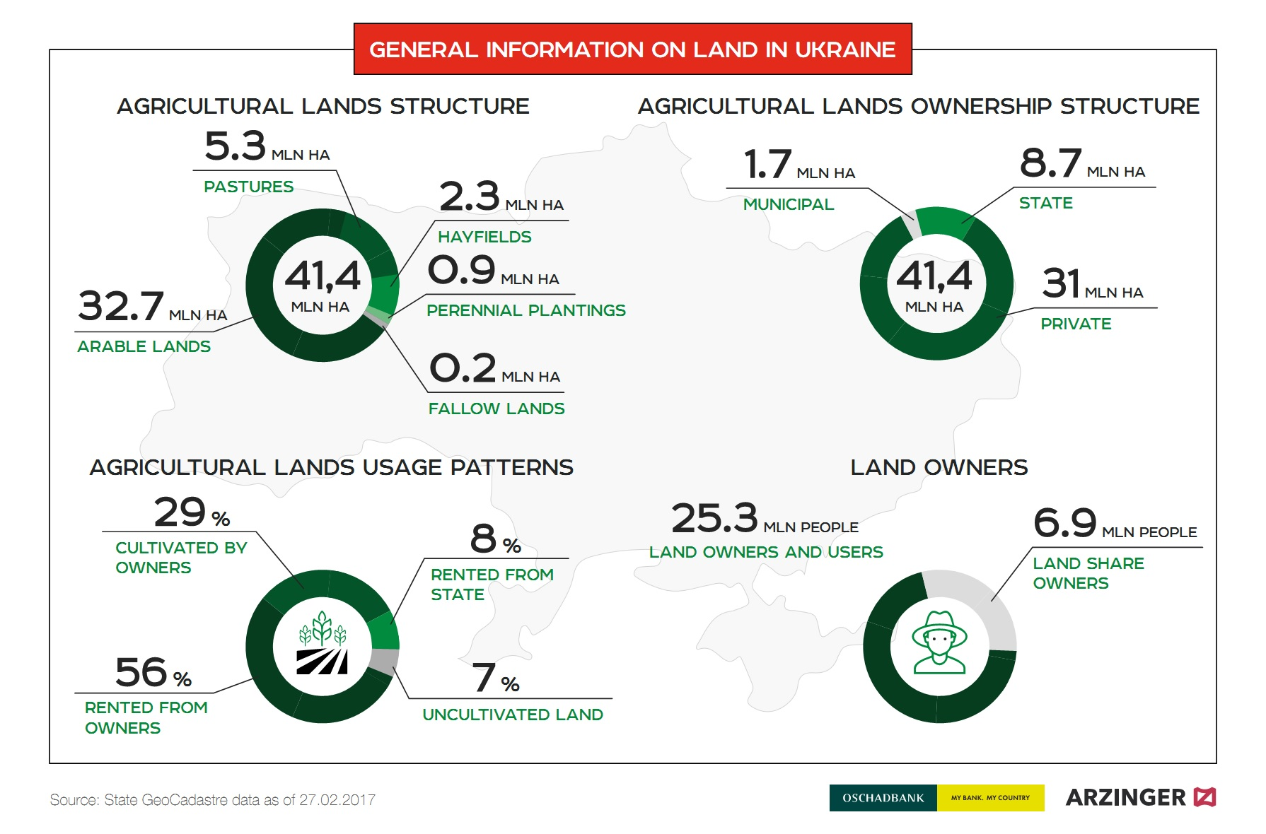 General information on land in Ukraine (click for full resolution)