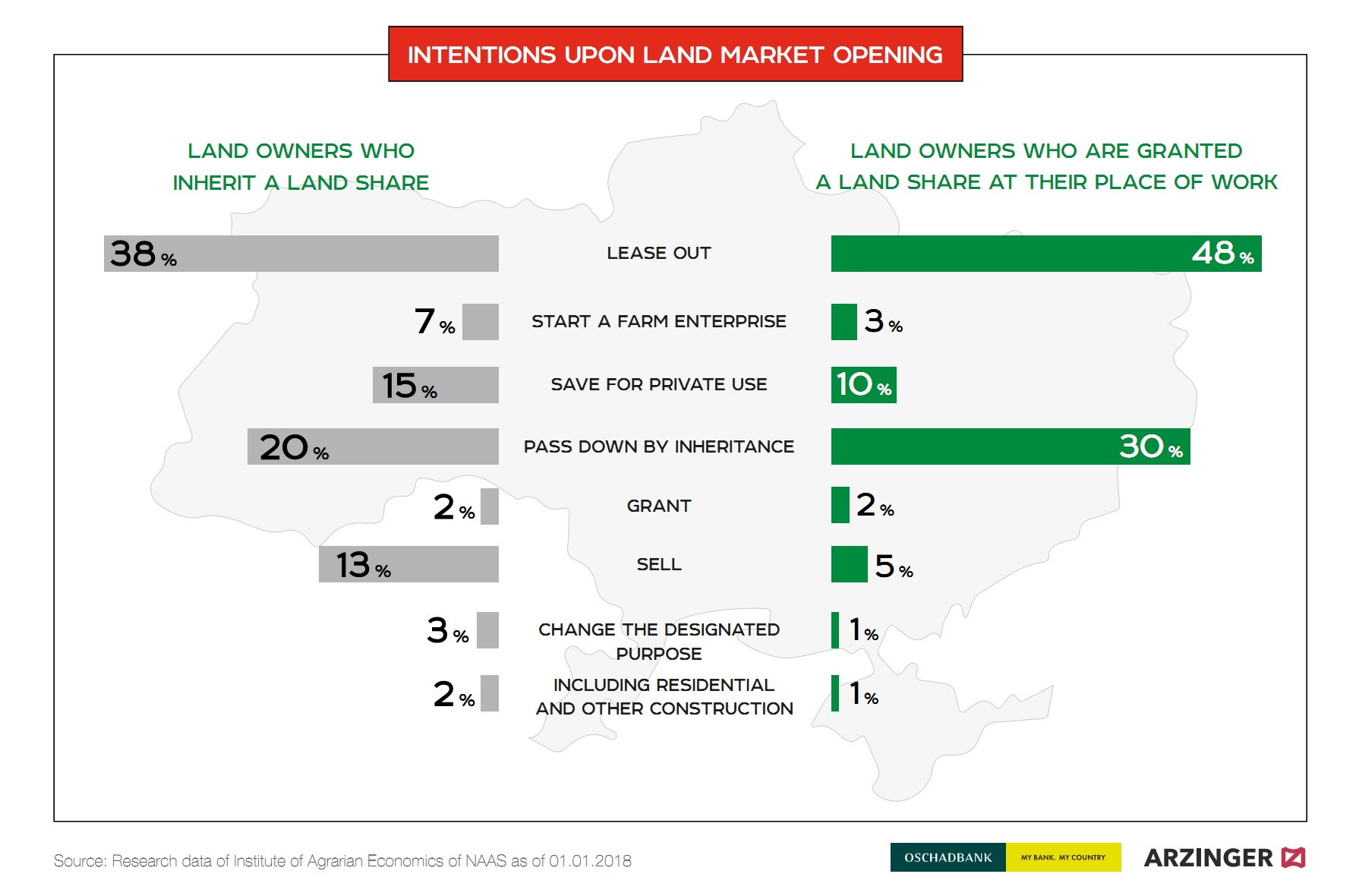 Intentions upon land market opening in Ukraine (click for full resolution)
