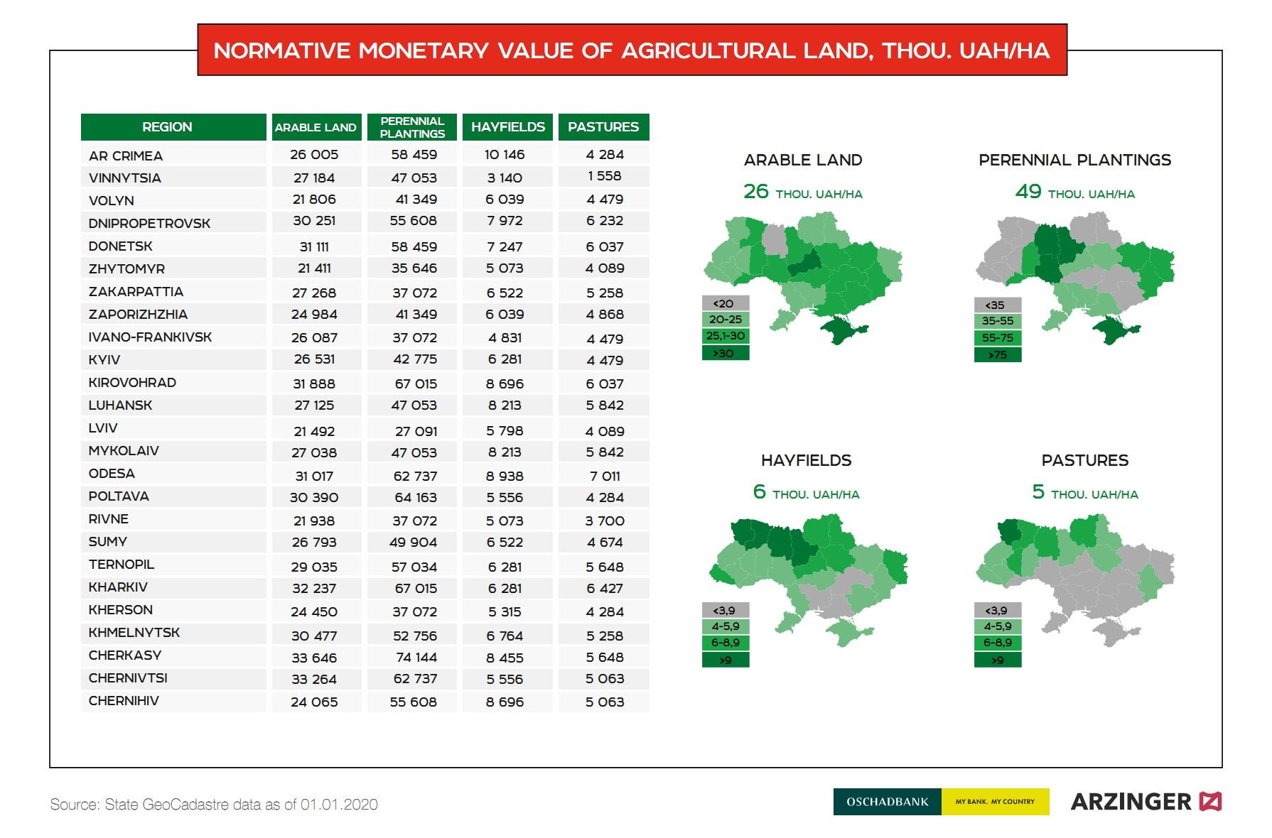 Normative monetary value of farmland in Ukraine (click for full resolution)