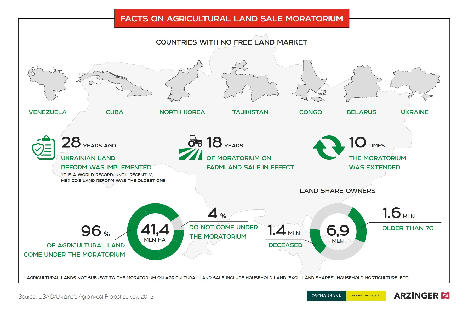 Facts on agricultural land sale moratorium (click for full resolution)